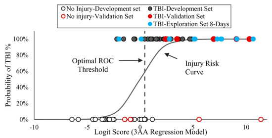 Ijms Free Full Text Using Serum Amino Acids To Predict Traumatic Brain Injury A Systematic Approach To Utilize Multiple Biomarkers Html