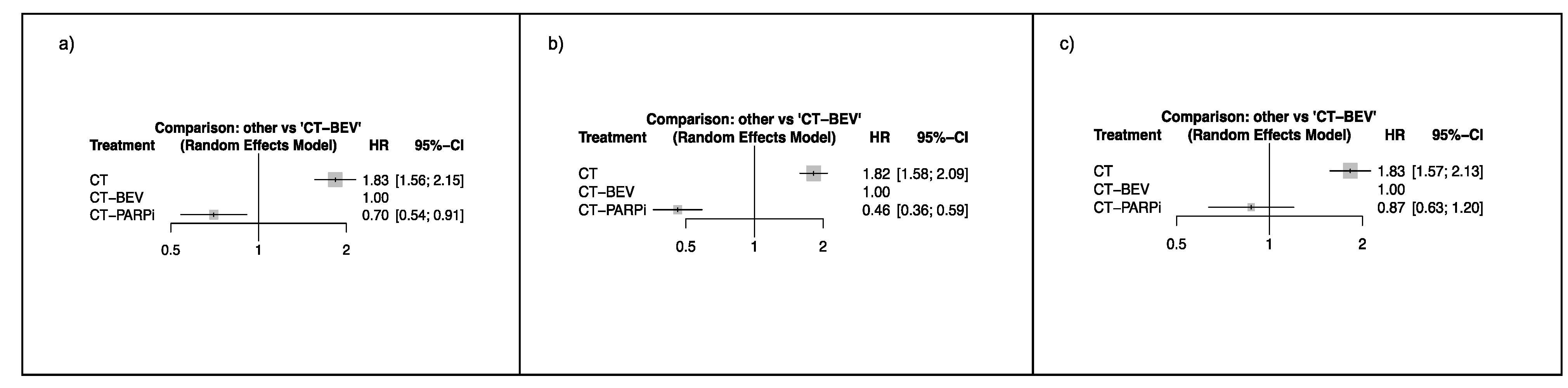 Ijms Free Full Text Bevacizumab Or Parp Inhibitors Maintenance Therapy For Platinum Sensitive Recurrent Ovarian Cancer A Network Meta Analysis Html