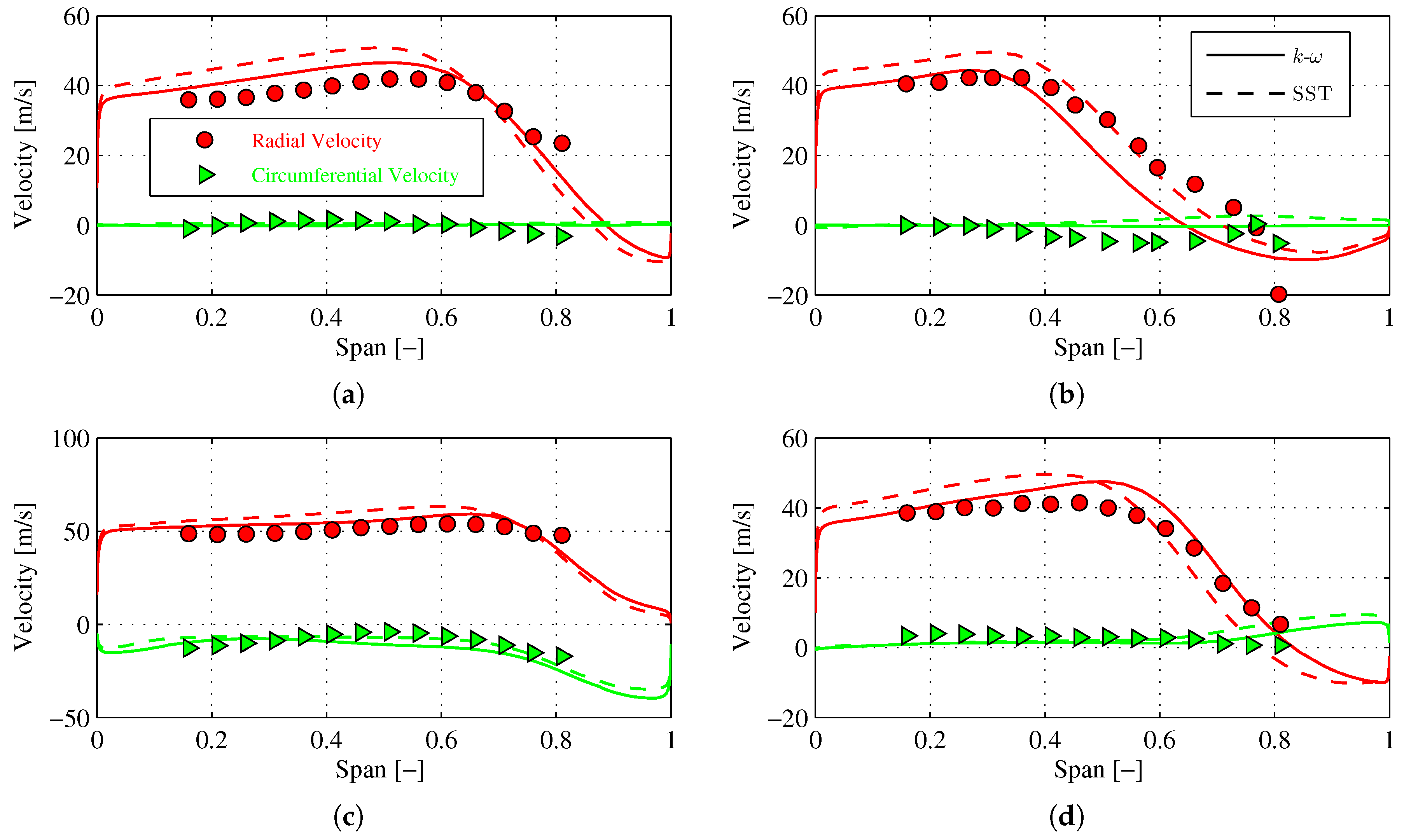 IJTPP | Free Full-Text | Impact of the Exhaust Geometry on Flow