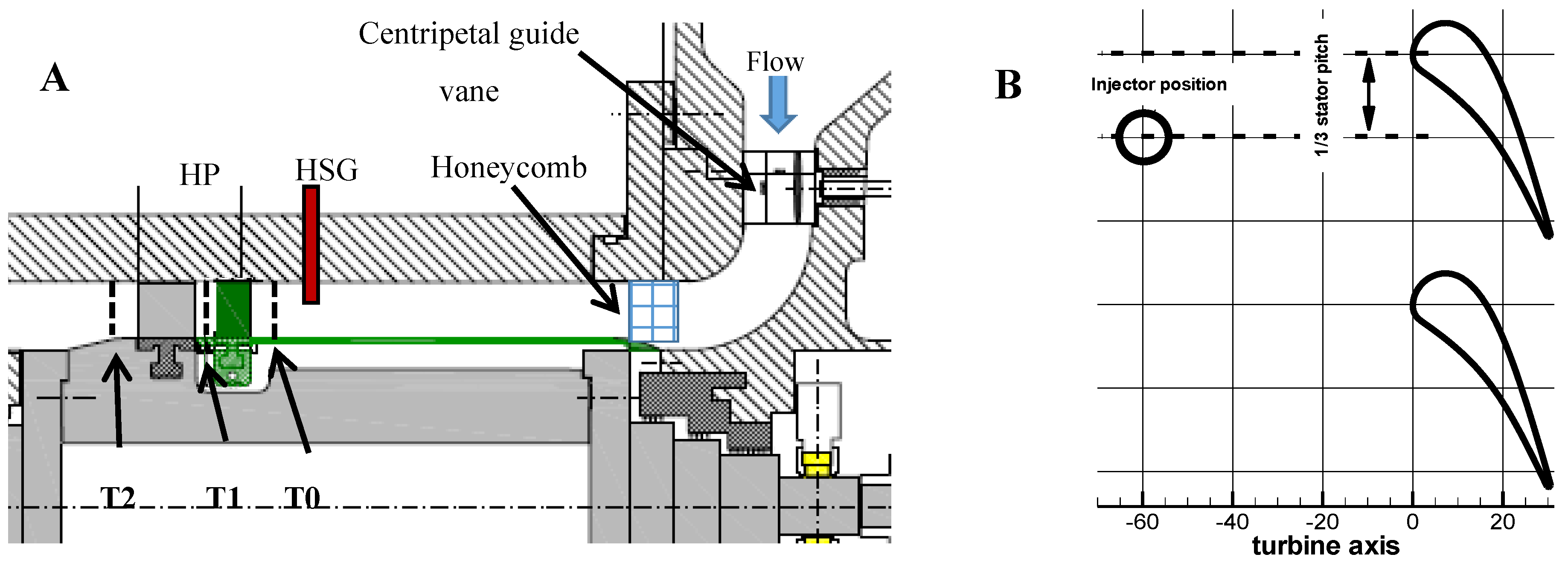 Ijtpp Free Full Text Hot Streak Evolution In An Axial Hp Turbine Diagram Showing The Operation Of Flow Turbojet Engine No