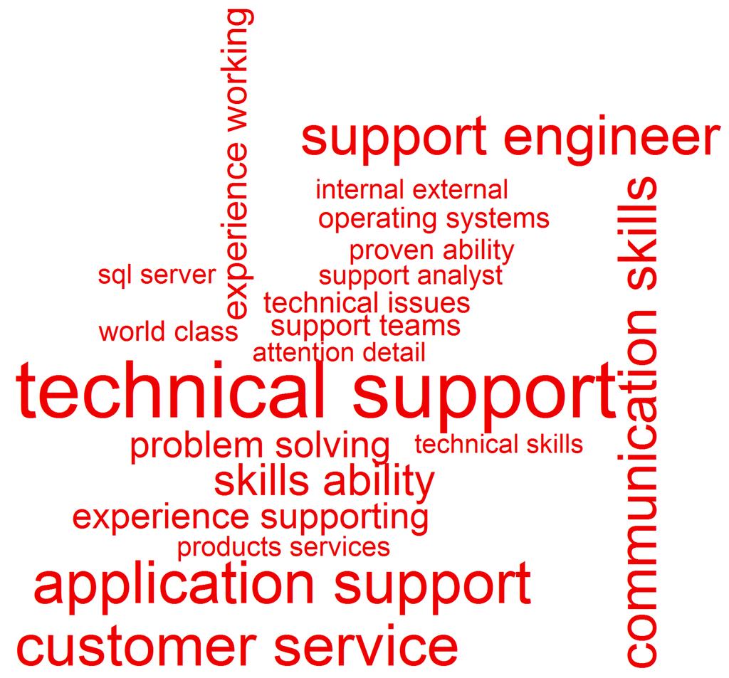 informatics full text skills and vacancy analysis informatics 02 00031 g018 1024
