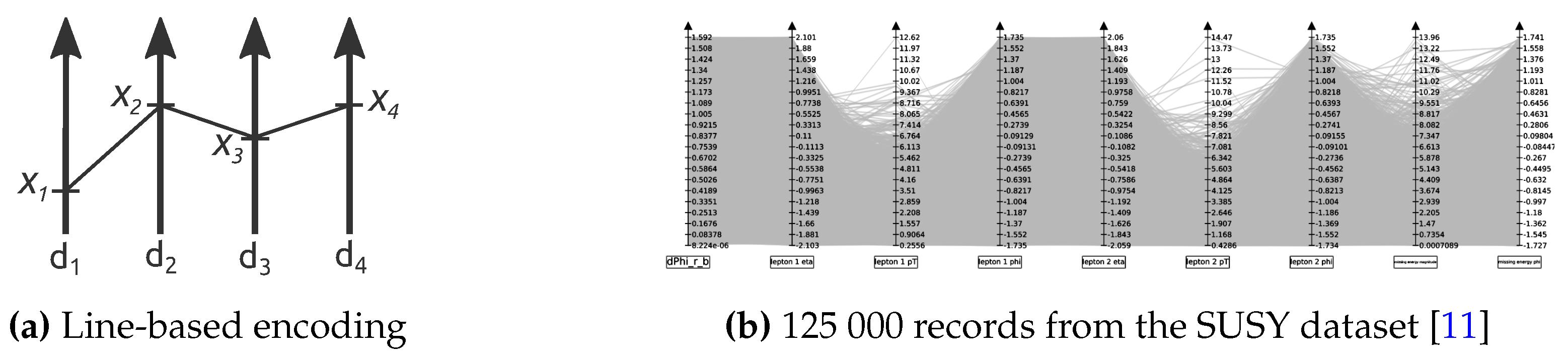 Informatics | Free Full-Text | Visual Exploration of Large