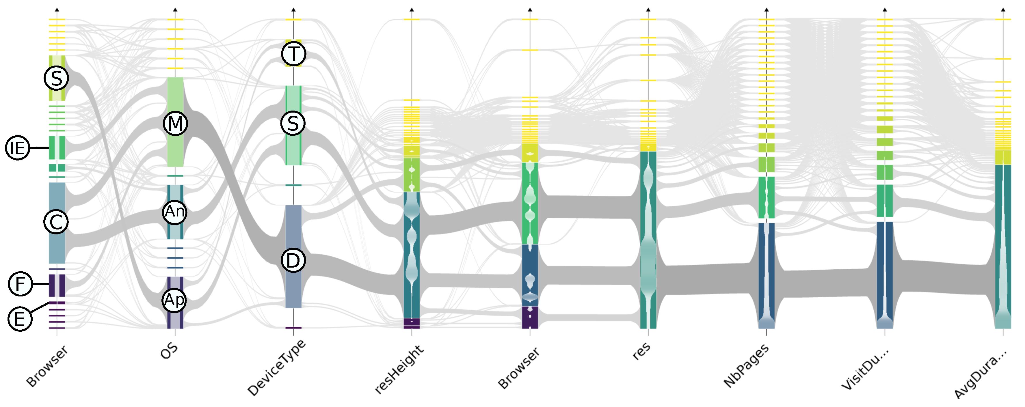 Informatics   Free Full-Text   Visual Exploration of Large
