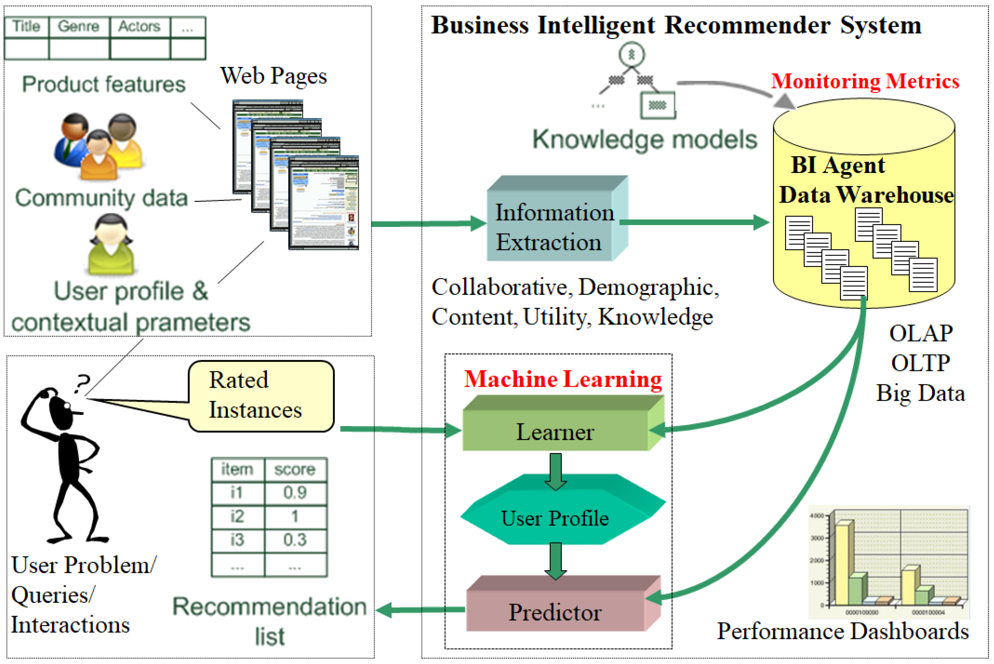 Informatics Free Full Text A Proposed Business Intelligent Framework For Recommender Systems