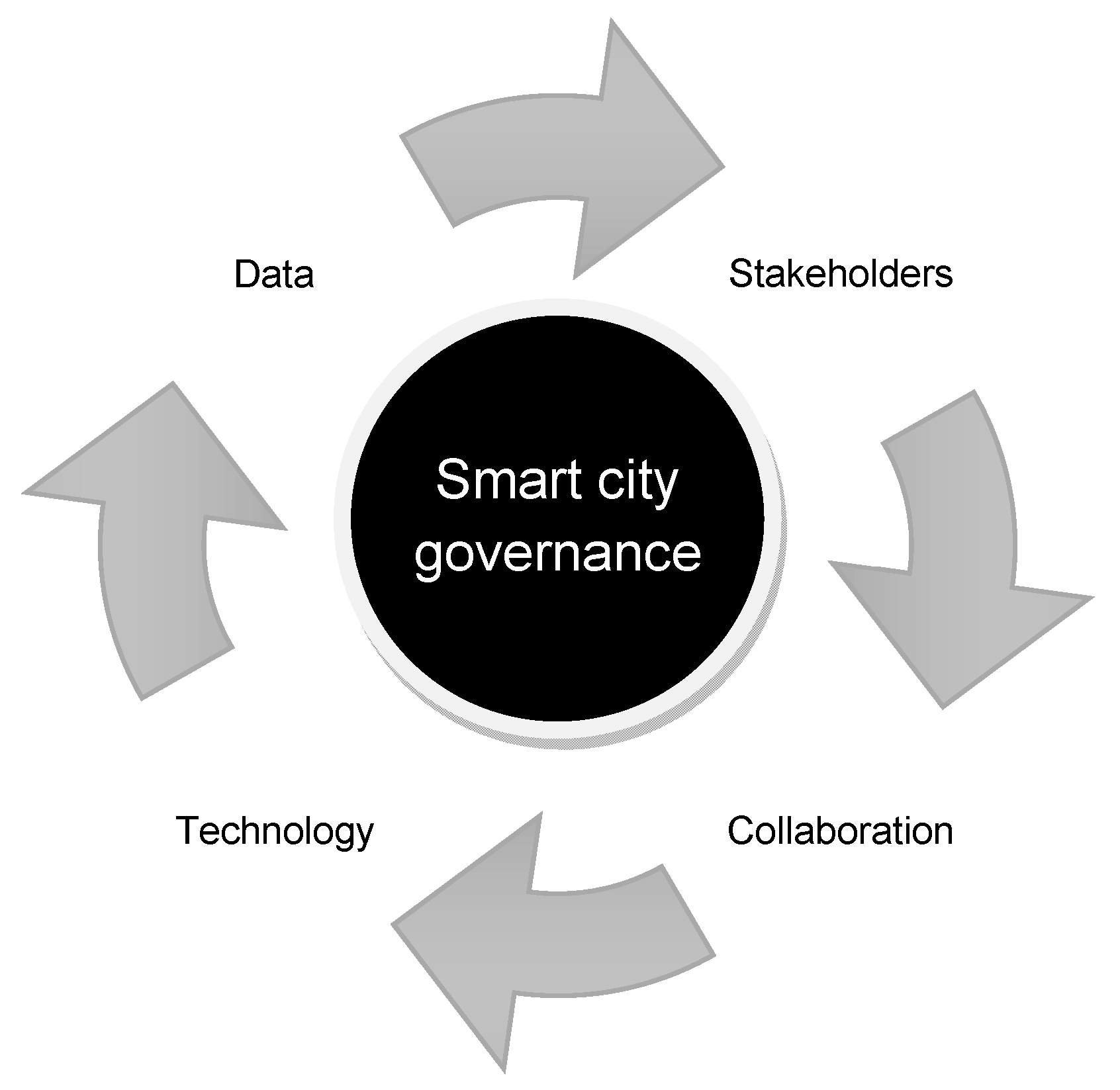 Informatics | Free Full-Text | Data Governance in the
