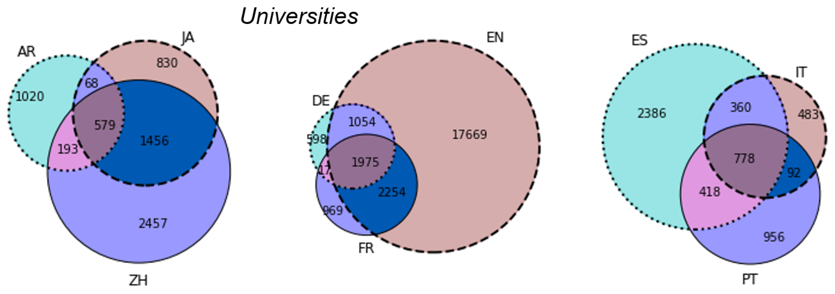 Informatics Free Full Text Relative Quality And Popularity Circle Diagram Wikipedia The Encyclopedia No