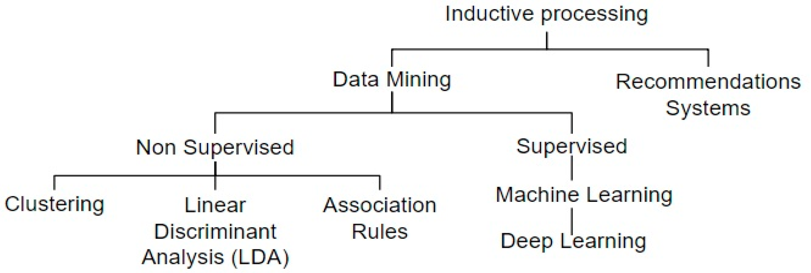Analytical Learning informatics | free full-text | modeling analytical streams