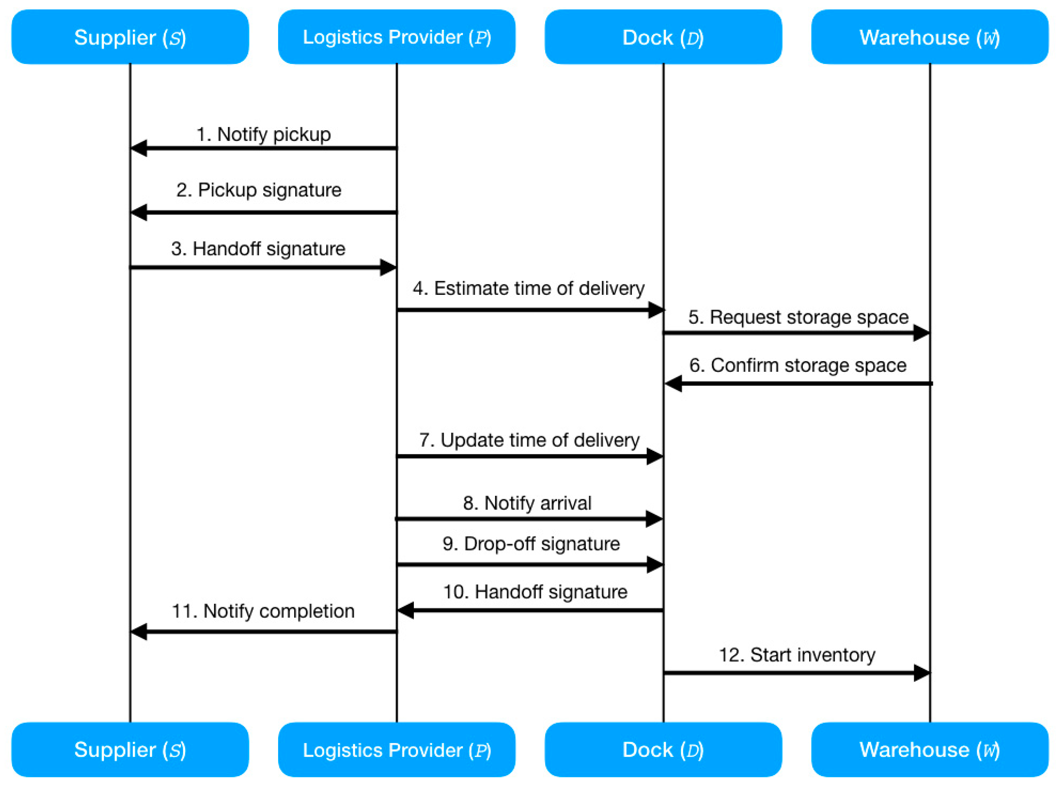 Informatics | Free Full-Text | Applications of Blockchain