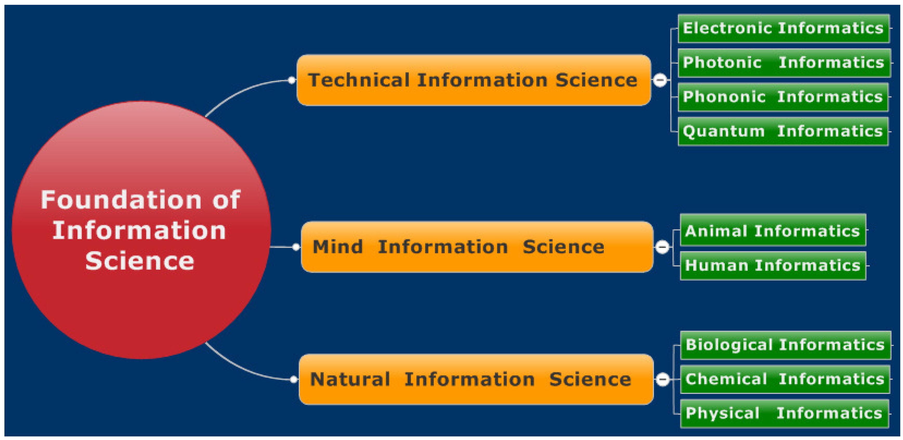 Image result for information of science