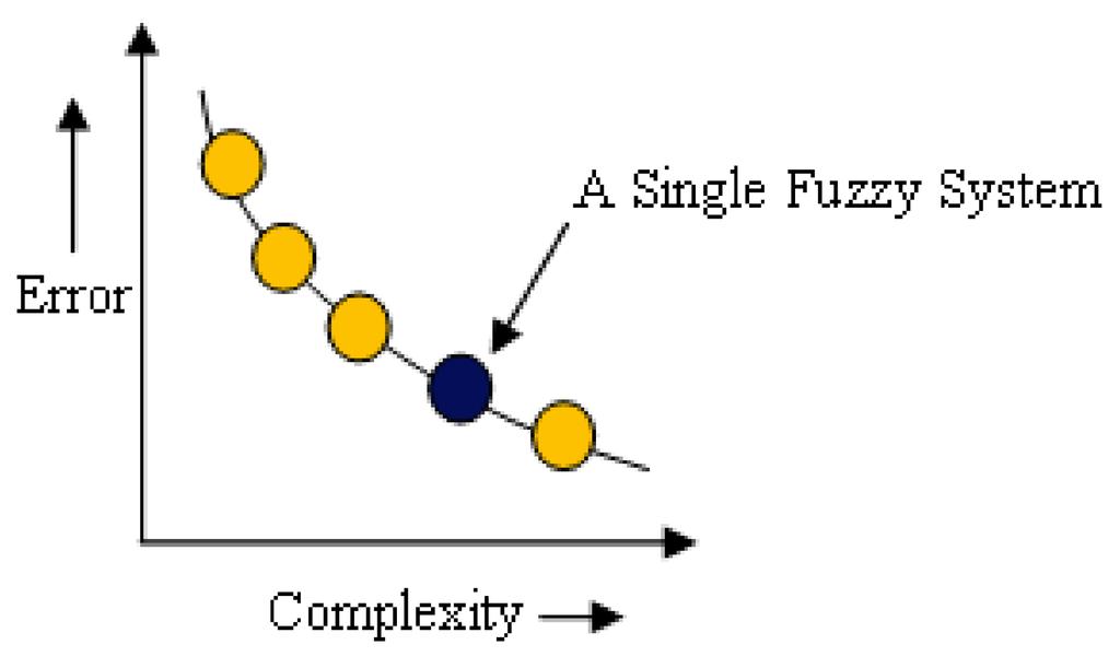 Trading strategy genetic algorithm nsga ii