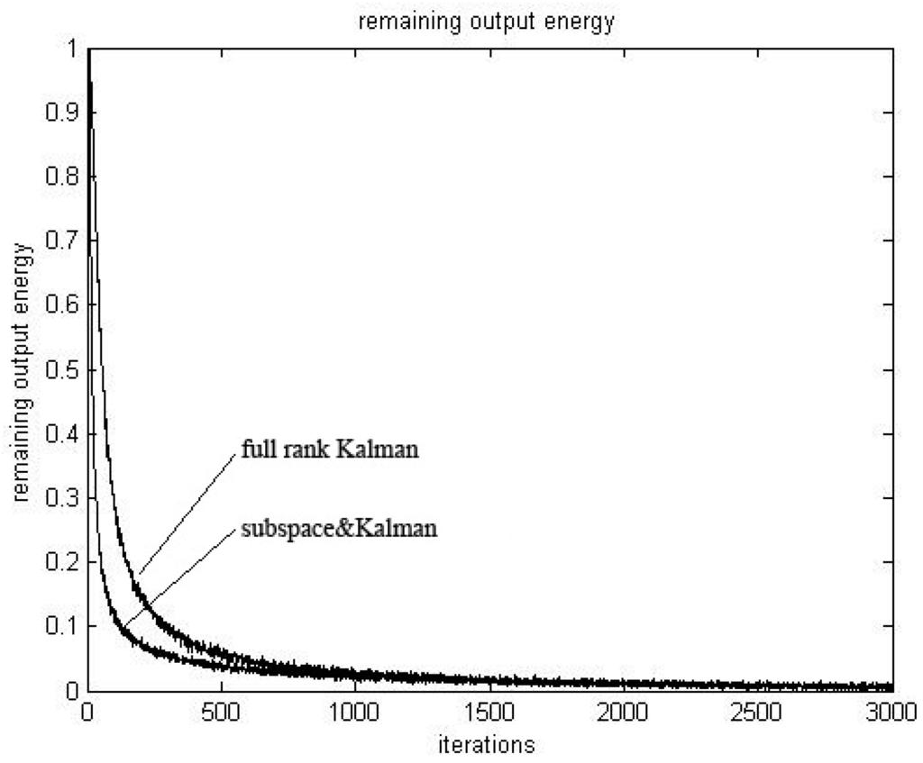 Thesis multiuser detector decorrelator