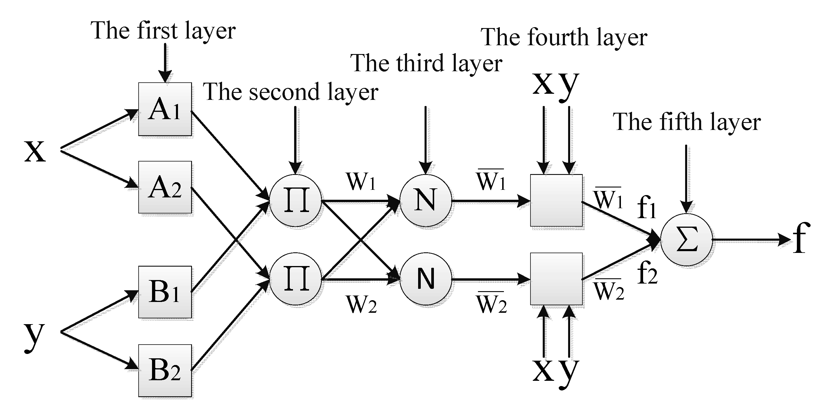 Information   Free Full-Text   ANFIS Based Time Series Prediction