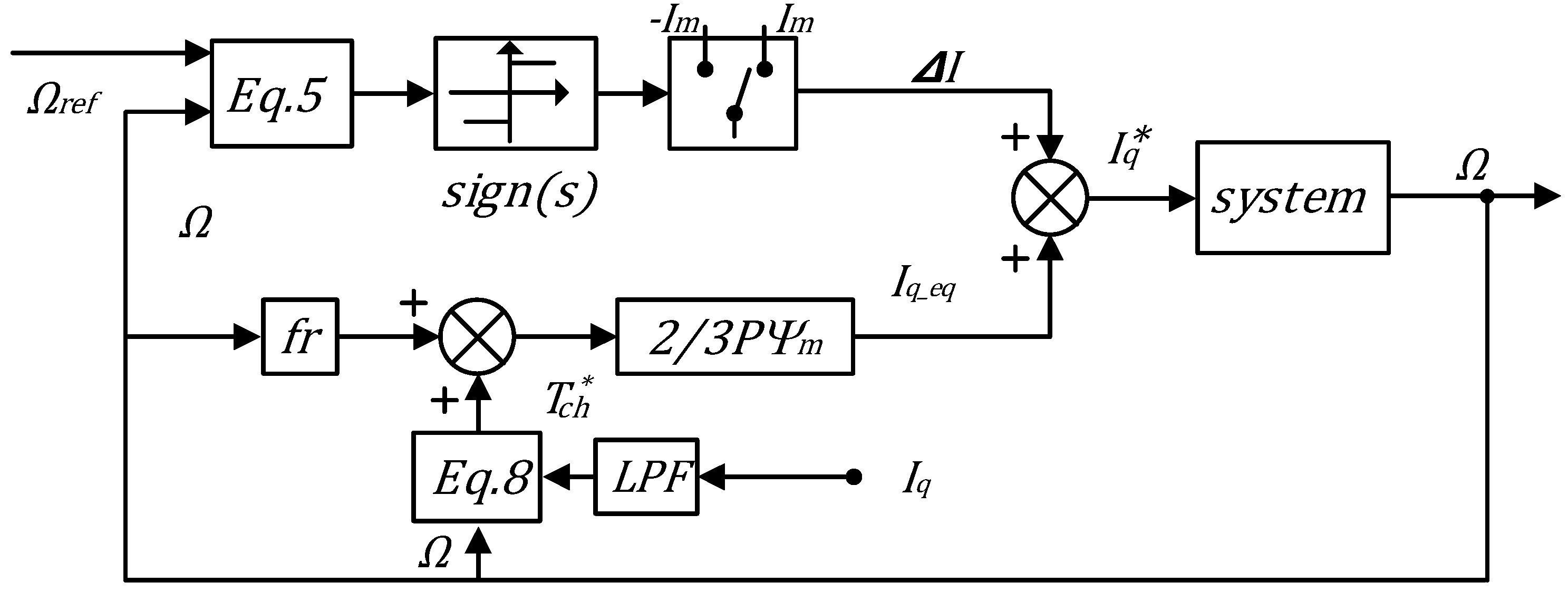 Information | Free Full-Text | Sliding-Mode Speed Control of
