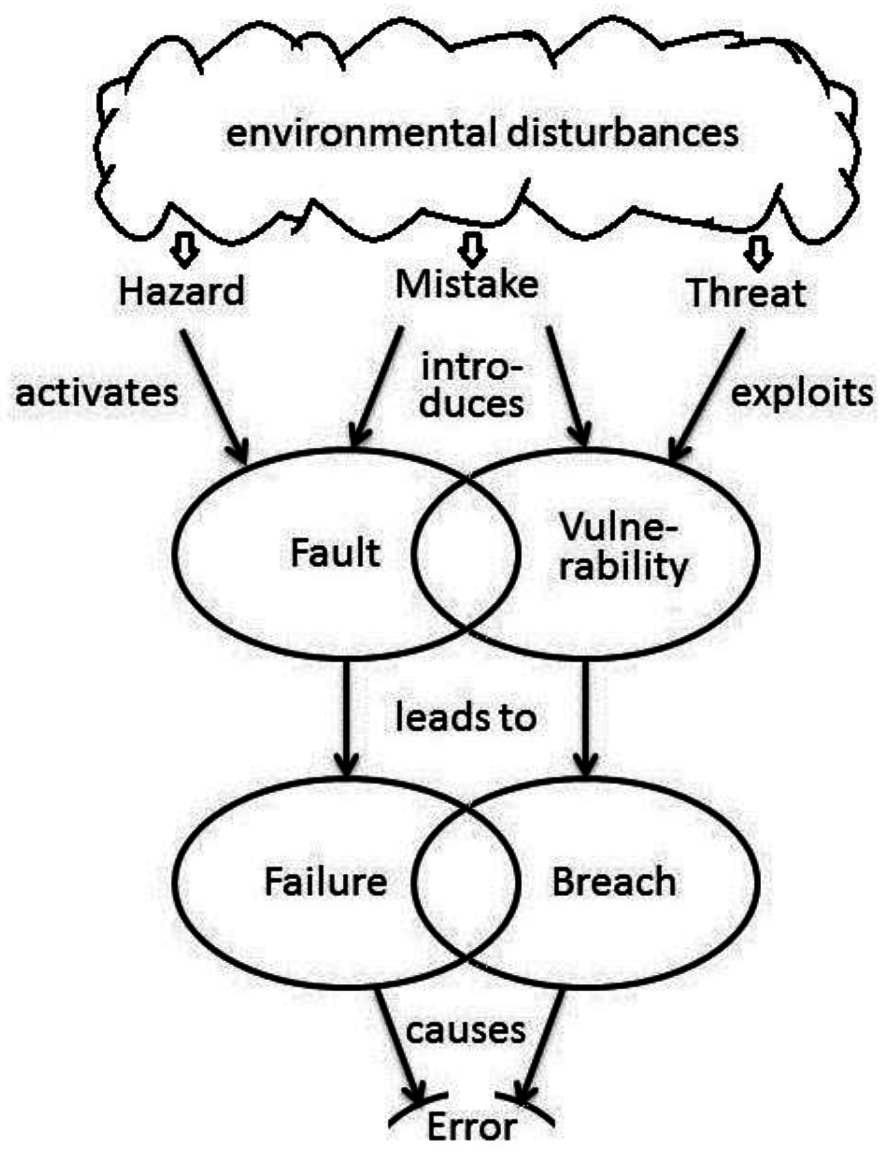 information free full text a framework for measuring security as Causal Diagram no