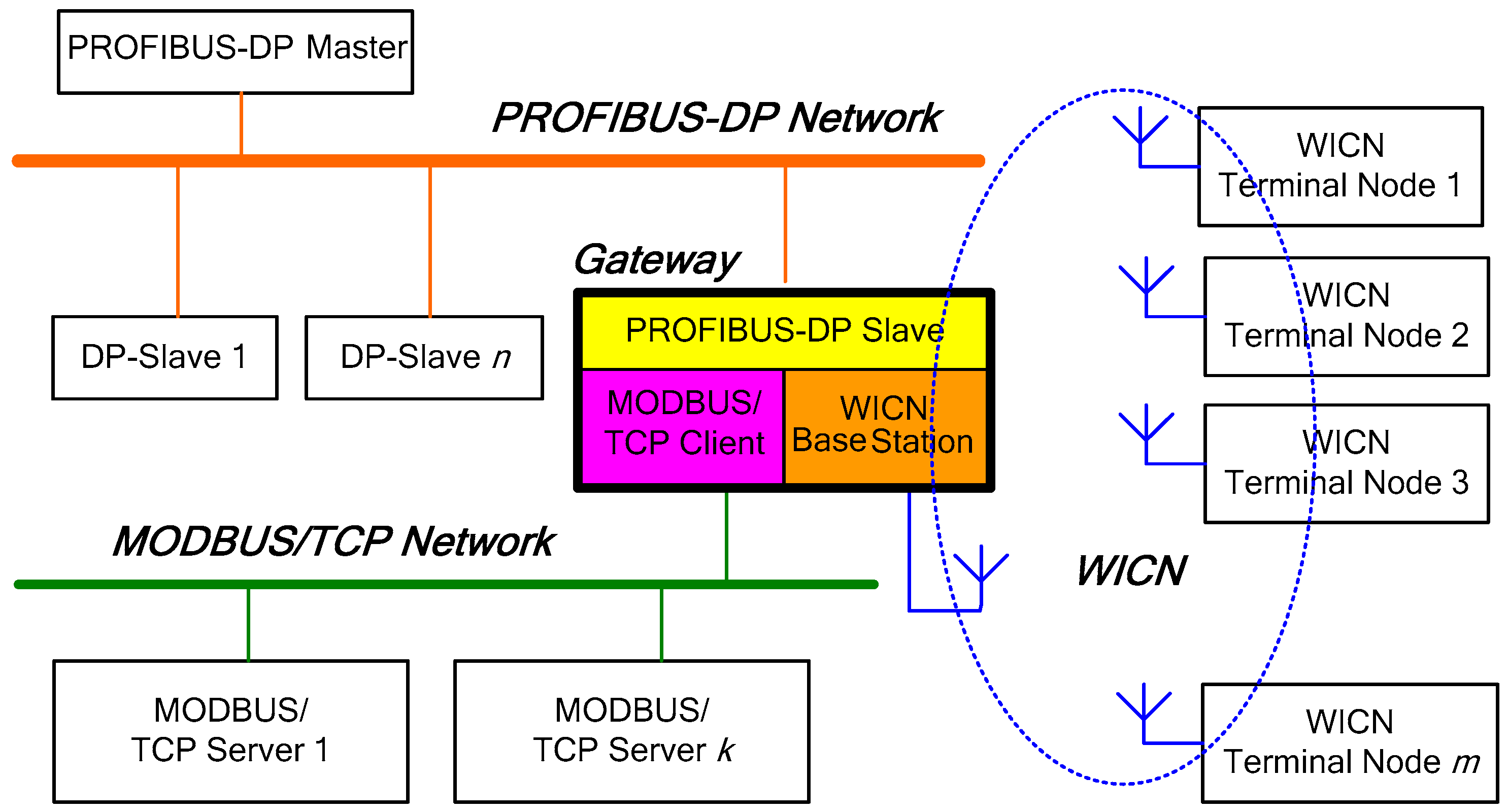 Information | Free Full-Text | Design of Hybrid Wired/Wireless
