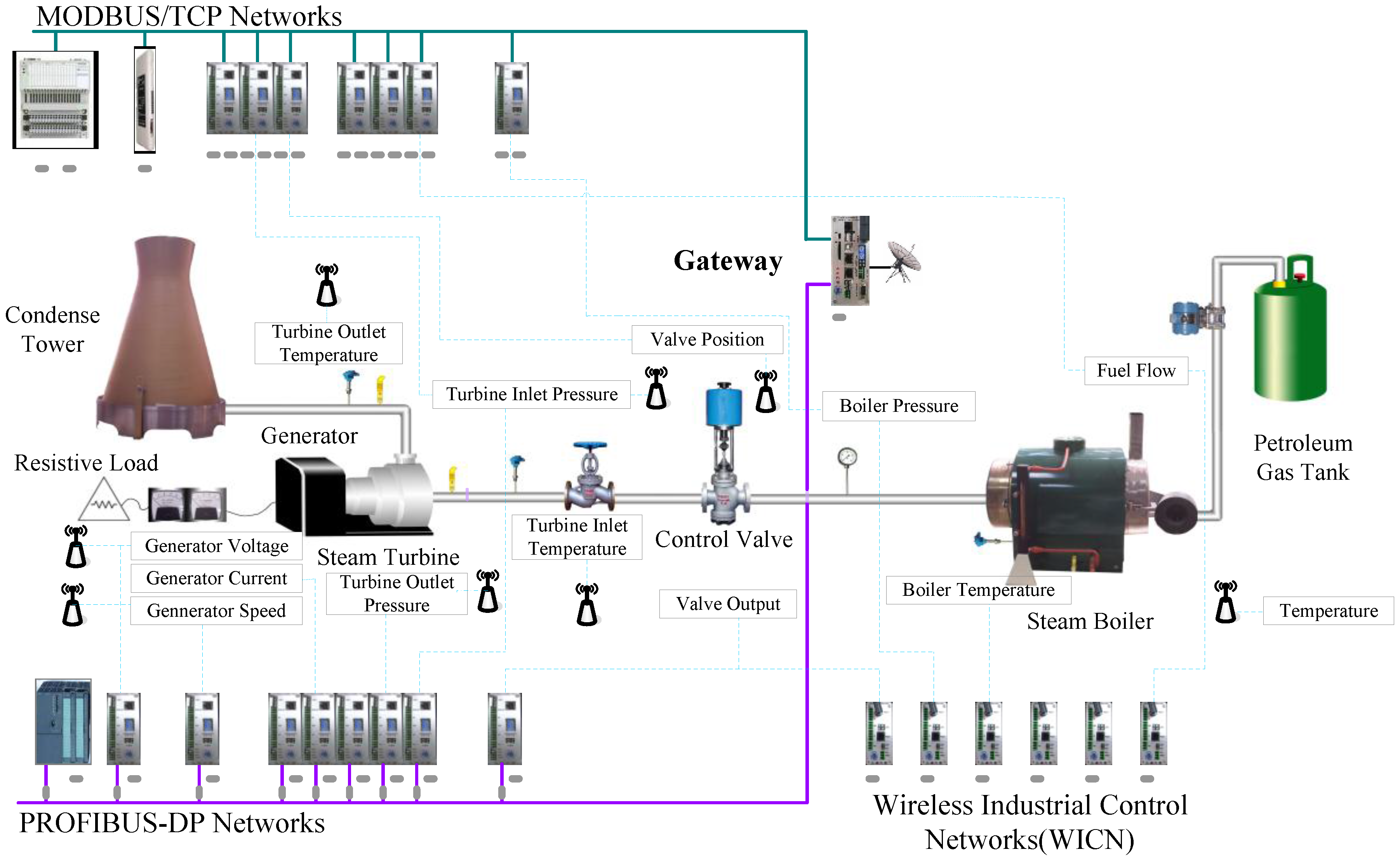 wired and wireless network diagram information free full text design of hybrid wired wireless  design of hybrid wired wireless