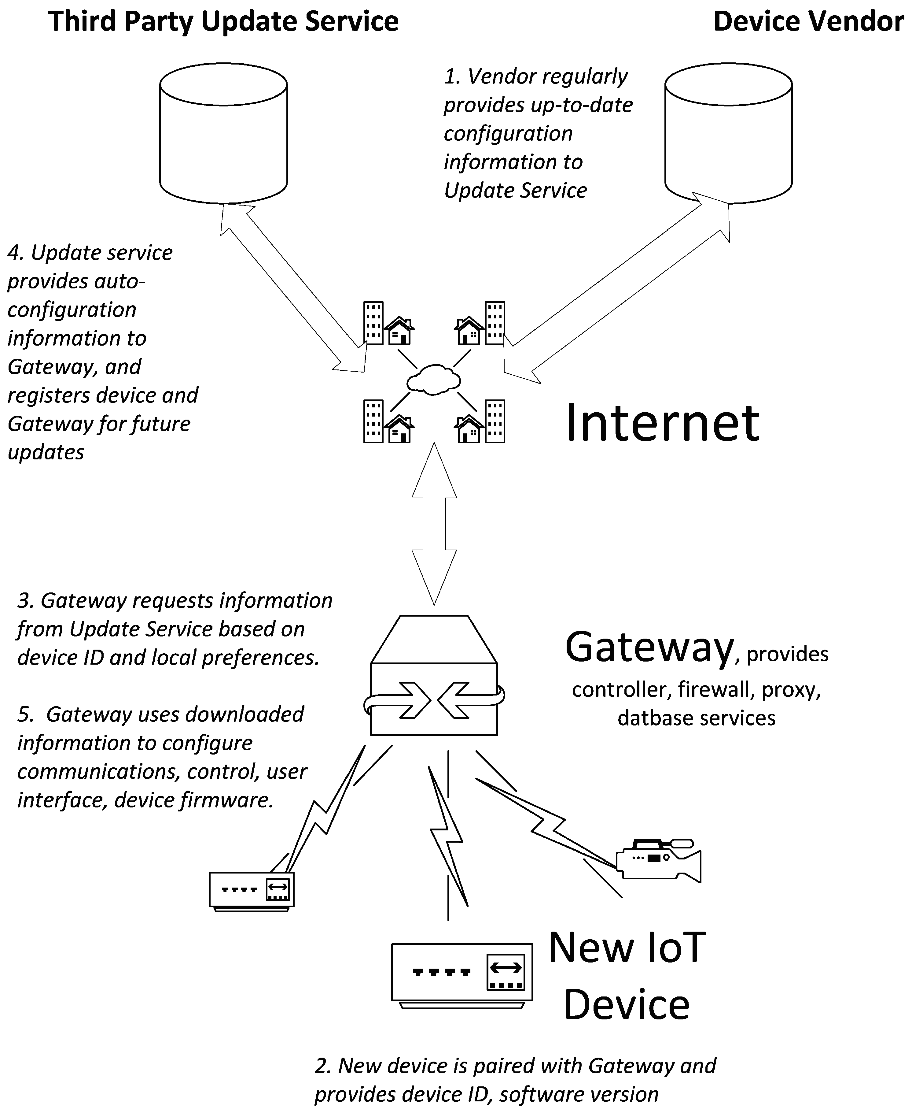 Information   Free Full-Text   IoT Privacy and Security Challenges