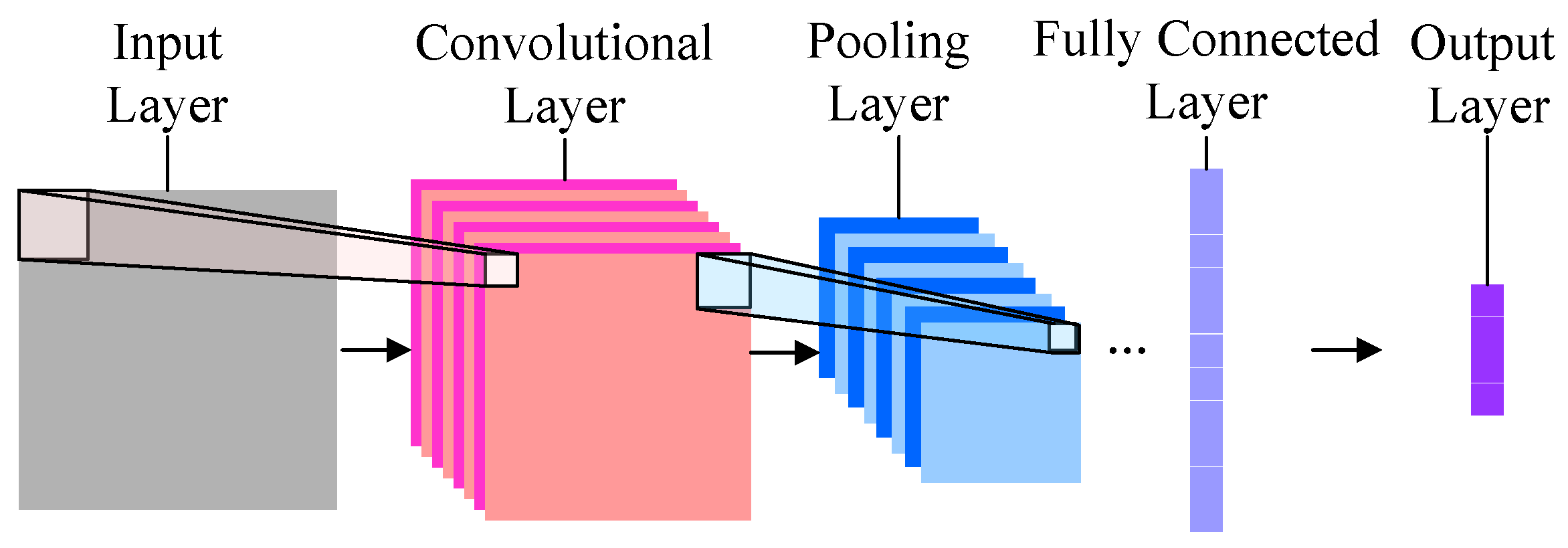 Information | Free Full-Text | NIRFaceNet: A Convolutional