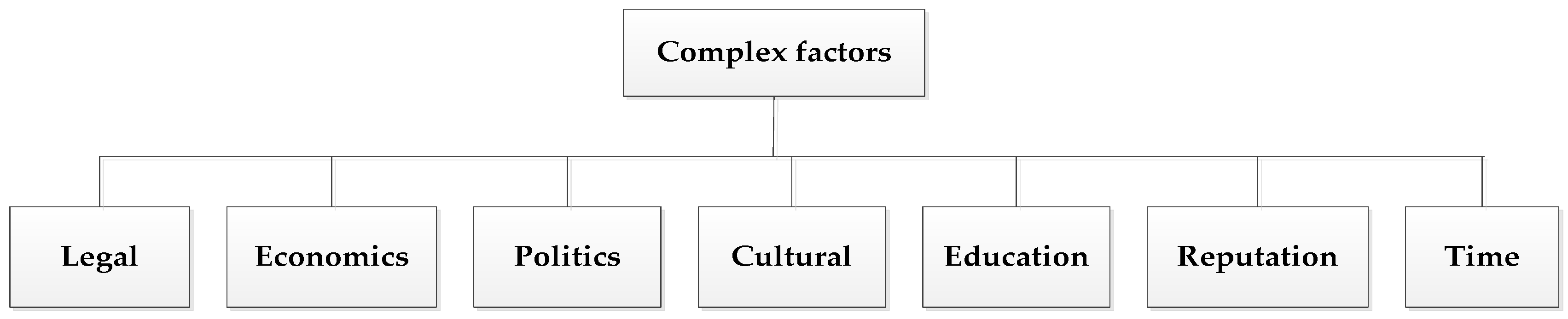 political cultural economic and legal administrative factors Political factors affecting economic how the economic and legal environment affects political factors in business: definition & examples related study.