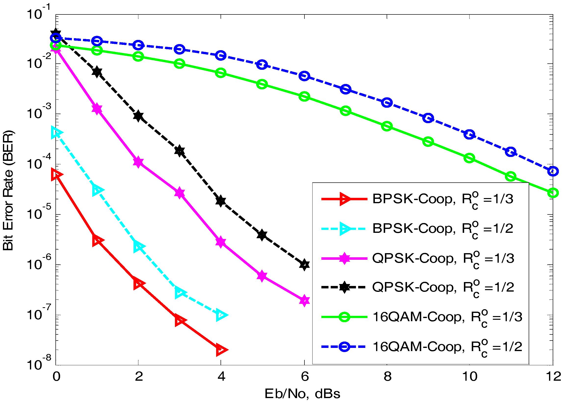 performance of cooperative ofdm