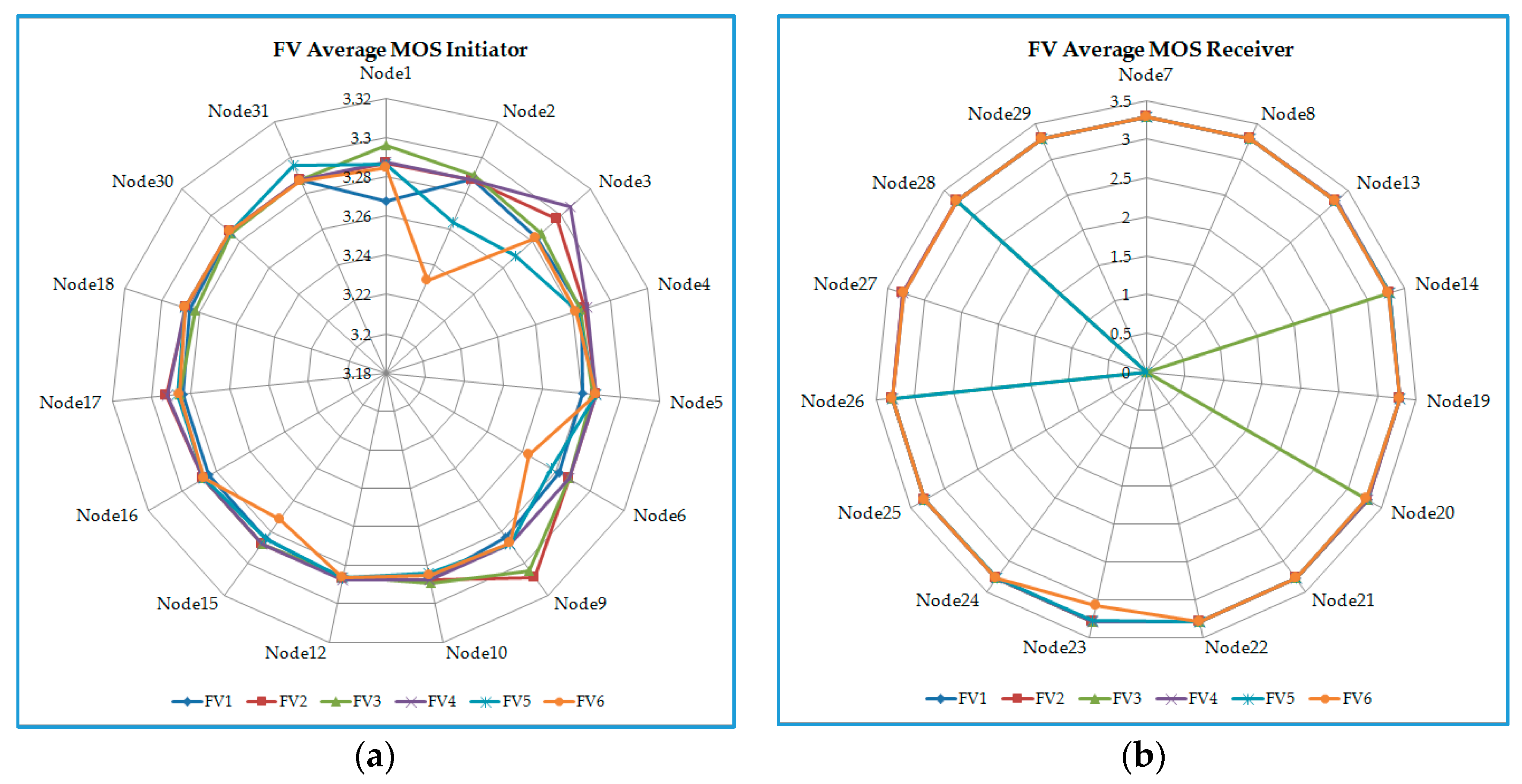 thesis os voip Performance assessment of whatsapp and imo on android operating system ( lollipop and kitkat) during voip calls using 3g or wifi rc de oliveira α, hm de oliveira σ, ra ramalhoρ & lps viana ѡ abstract- this paper assesses the performance of mobile messaging and voip connections we compared the cpu.