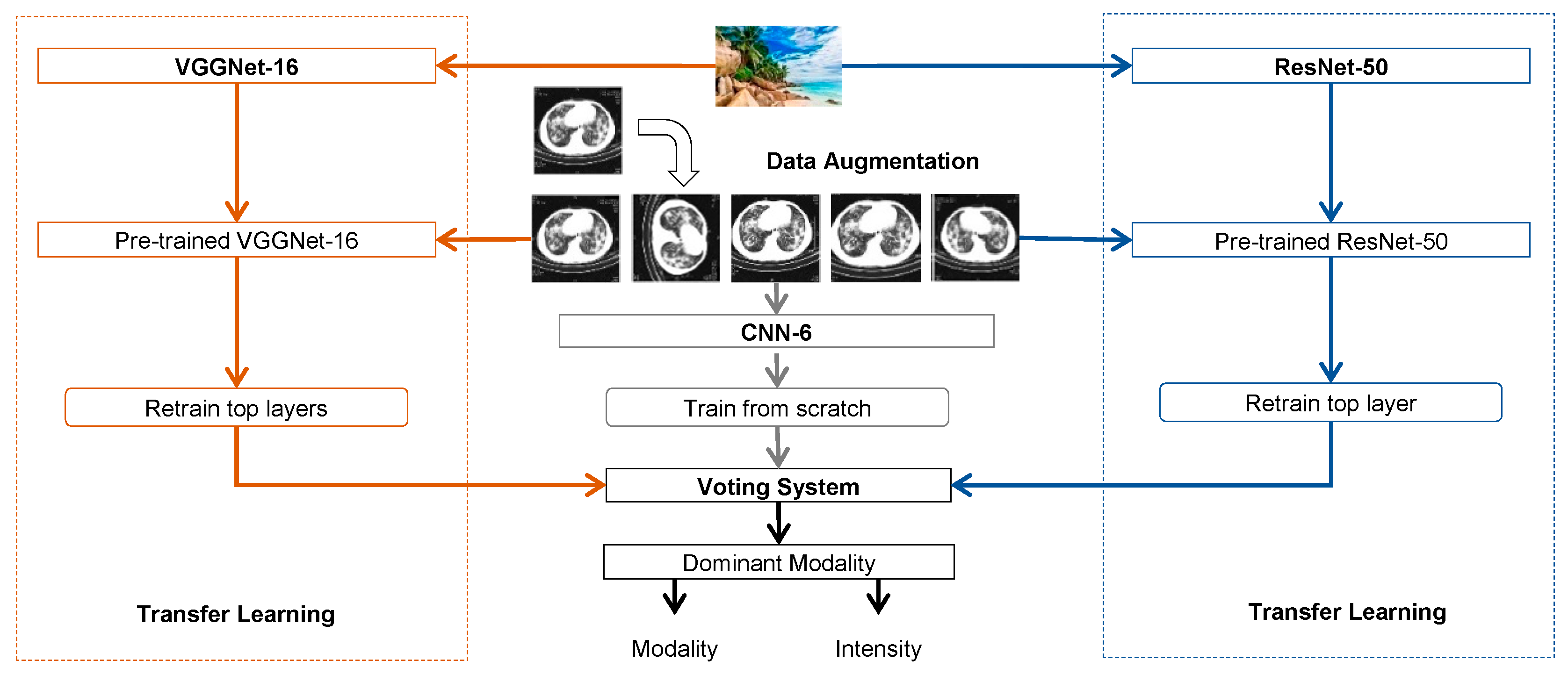 Information | Free Full-Text | Deep Transfer Learning for