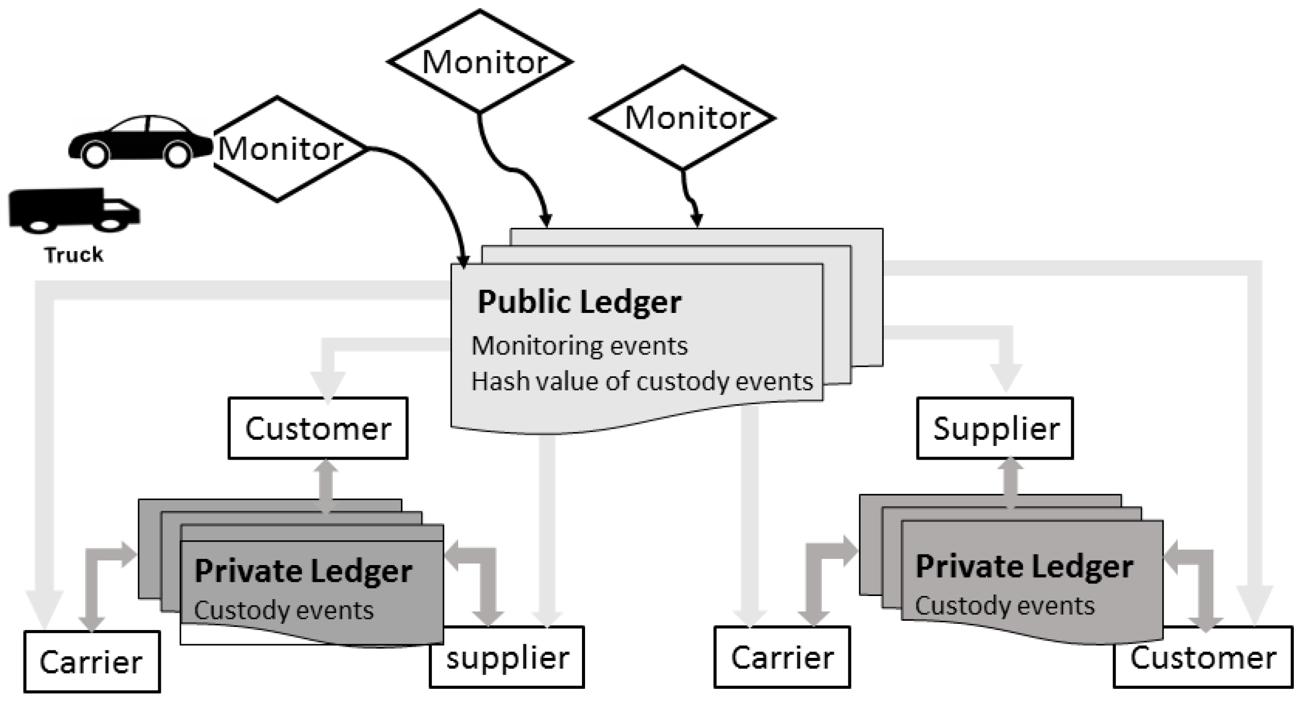 Information   Free Full-Text   A Distributed Ledger for
