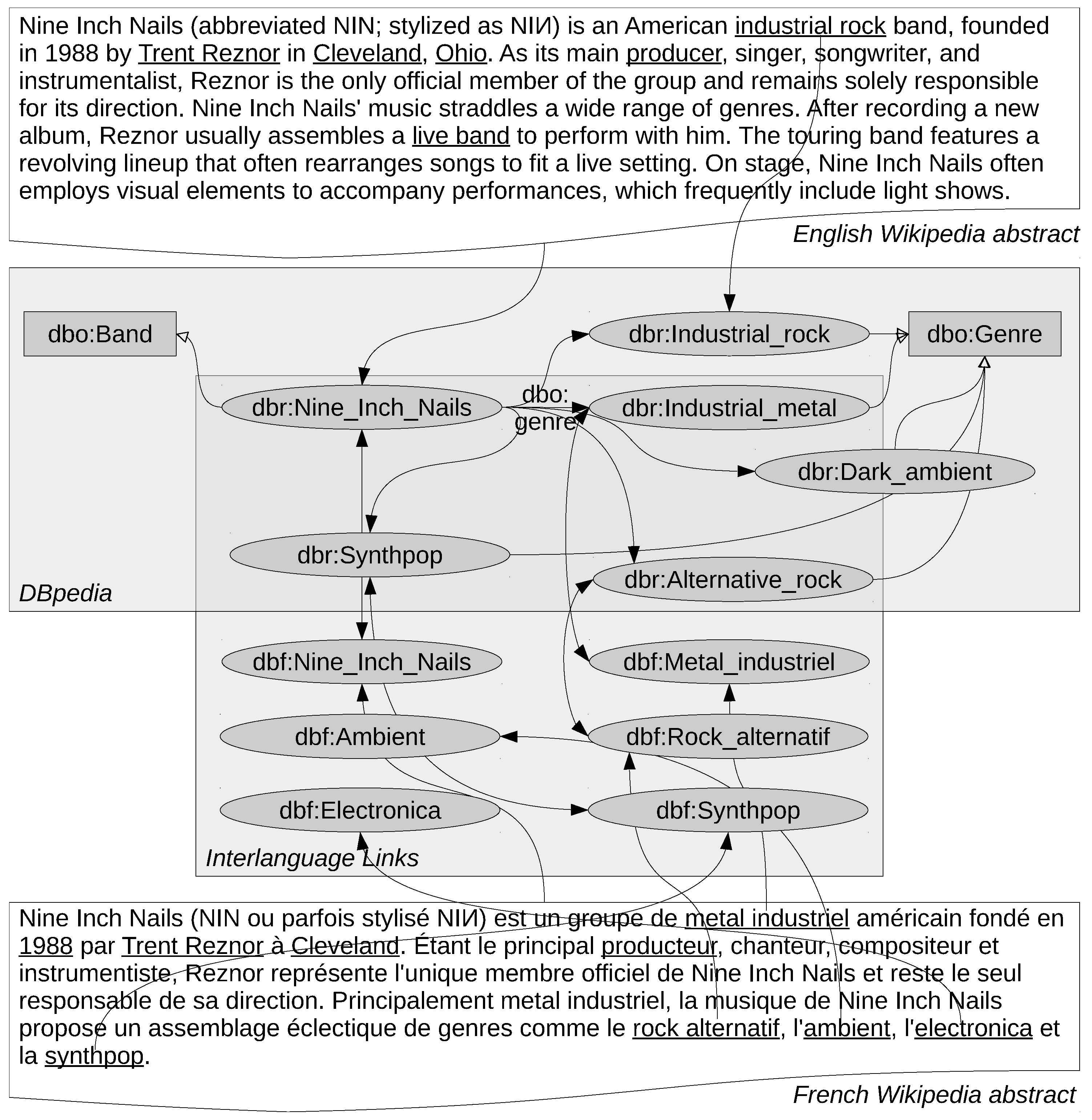 Information | Free Full-Text | Language-Agnostic Relation Extraction