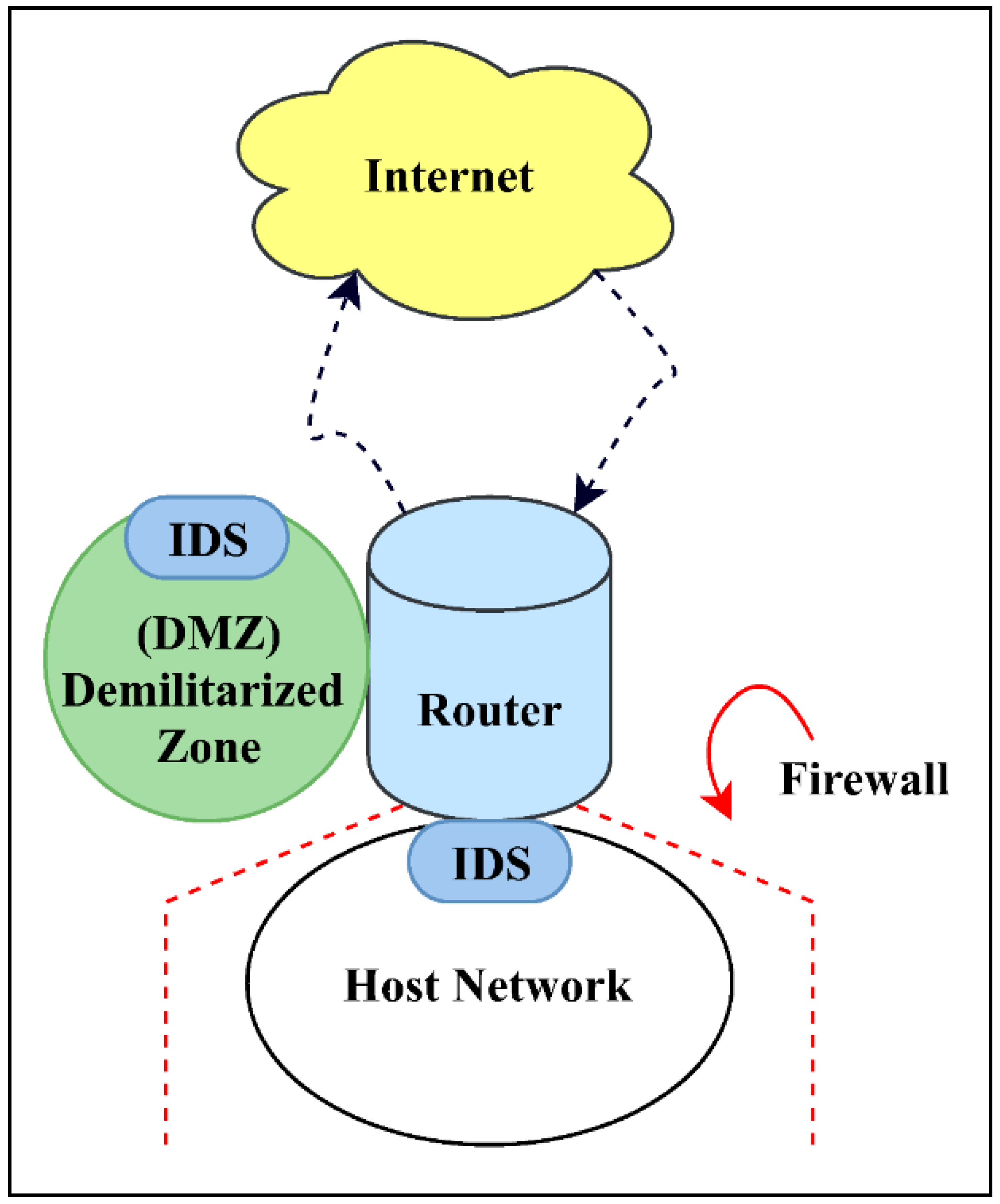 Information | Free Full-Text | Effective Intrusion Detection System