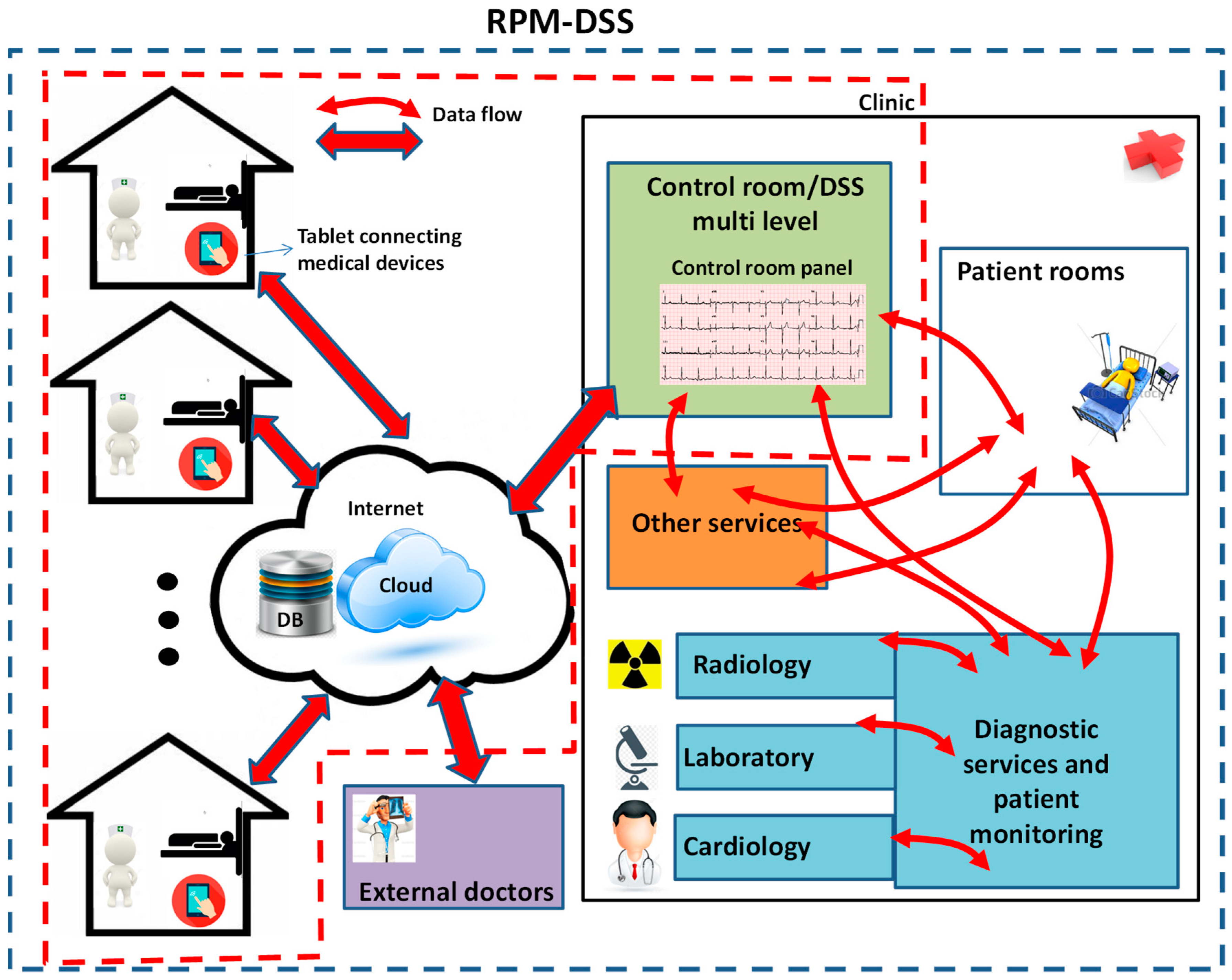 Information Free Full Text A Study Of A Health Resources Management Platform Integrating Neural Networks And Dss Telemedicine For Homecare Assistance Html