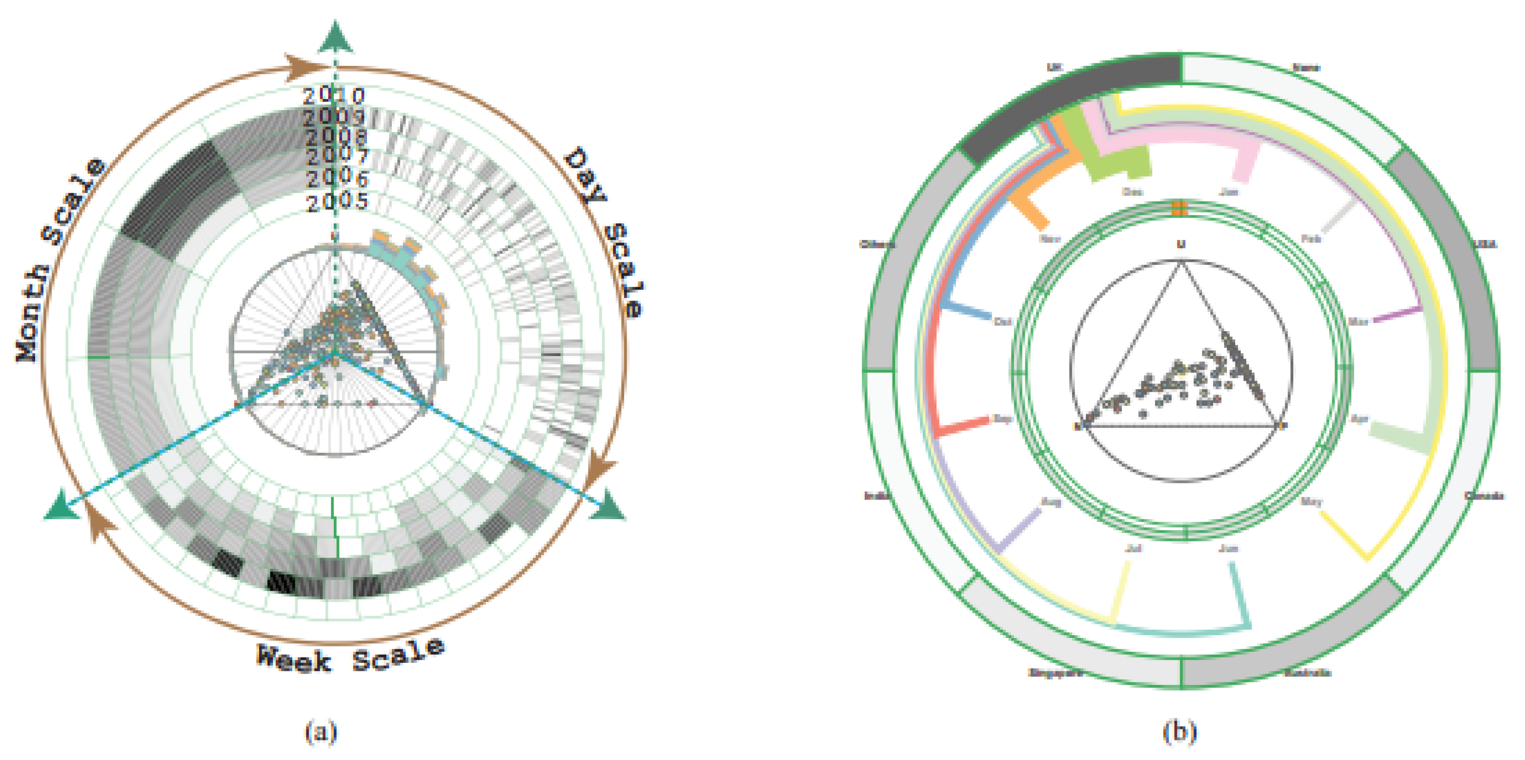 Information | Free Full-Text | Visualising Business Data: A