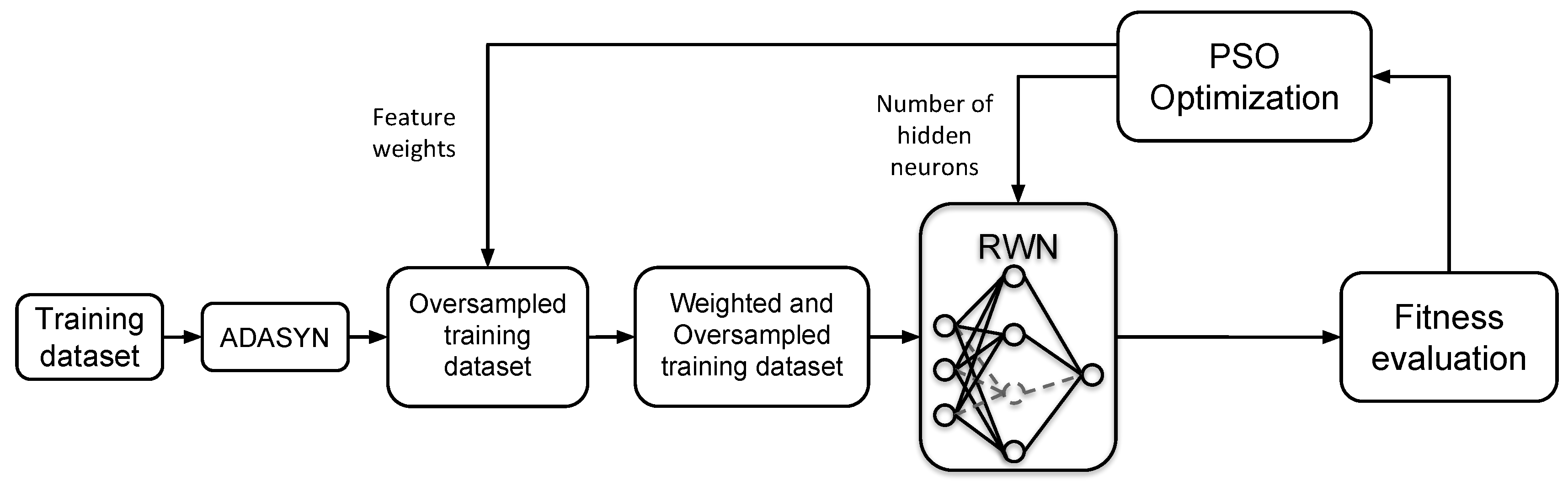 Information | Free Full-Text | A Hybrid Swarm Intelligent