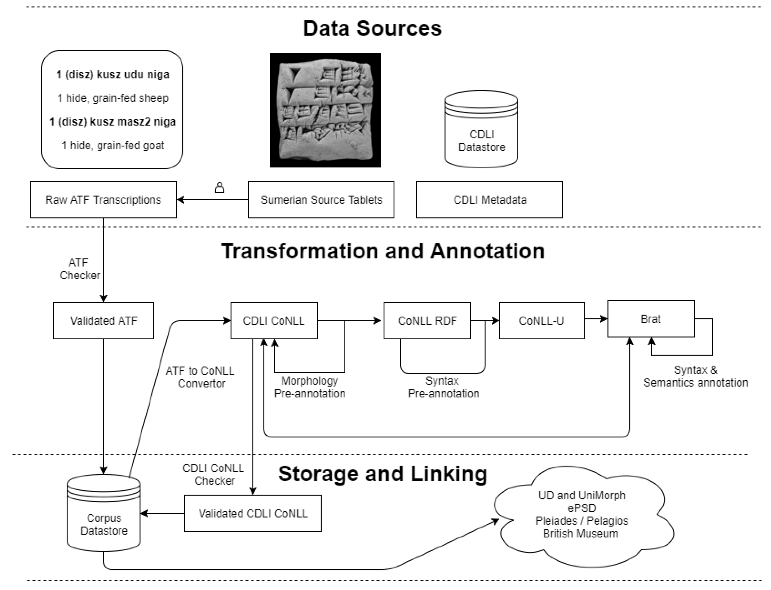 Information | Free Full-Text | Annotating a Low-Resource