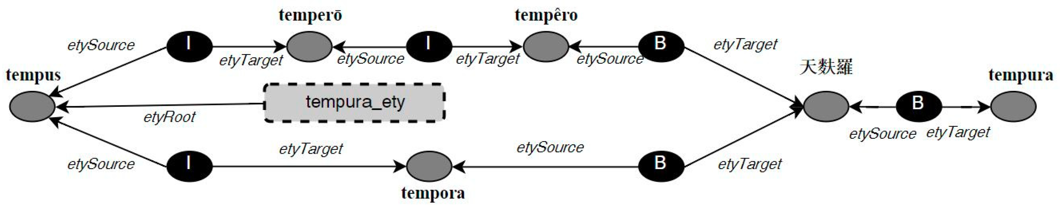 Information Free Full Text Towards The Representation Of Etymological Data On The Semantic Web Html