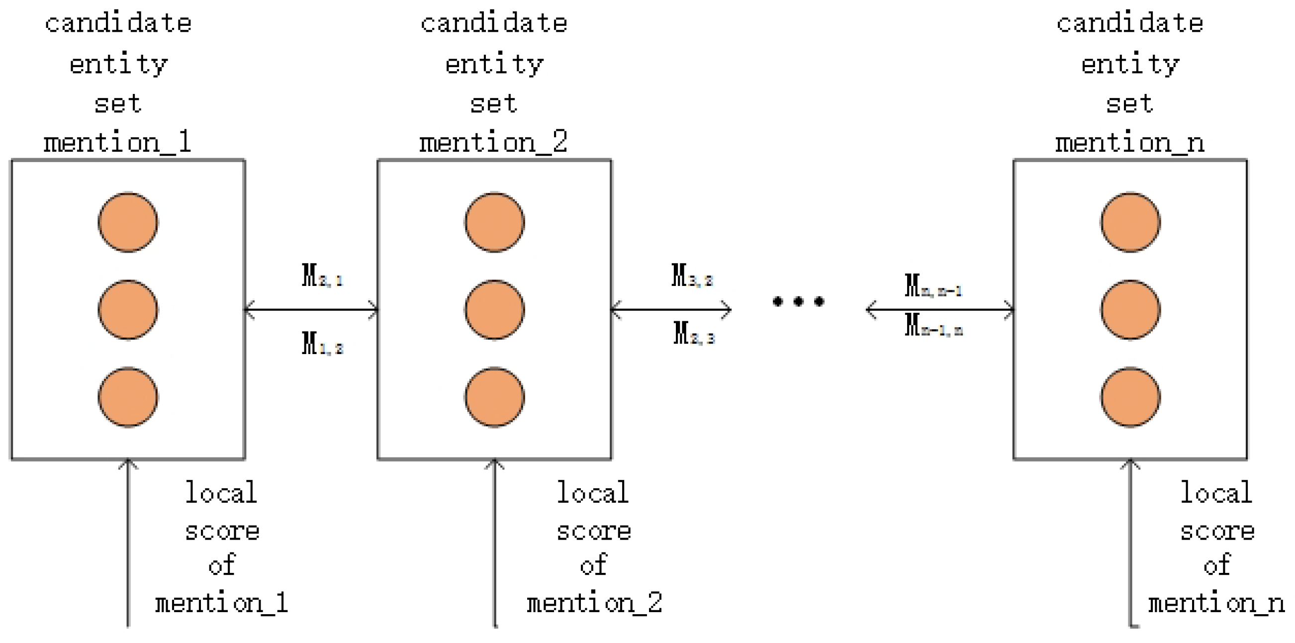 Information | Free Full-Text | Attention-Based Joint Entity Linking