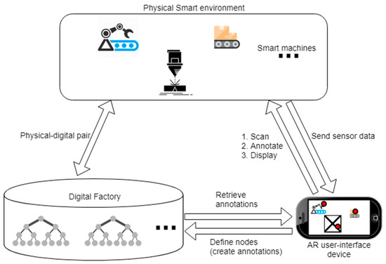 A Mobile Solution for Augmenting a Manufacturing Environment with User-Generated Annotations