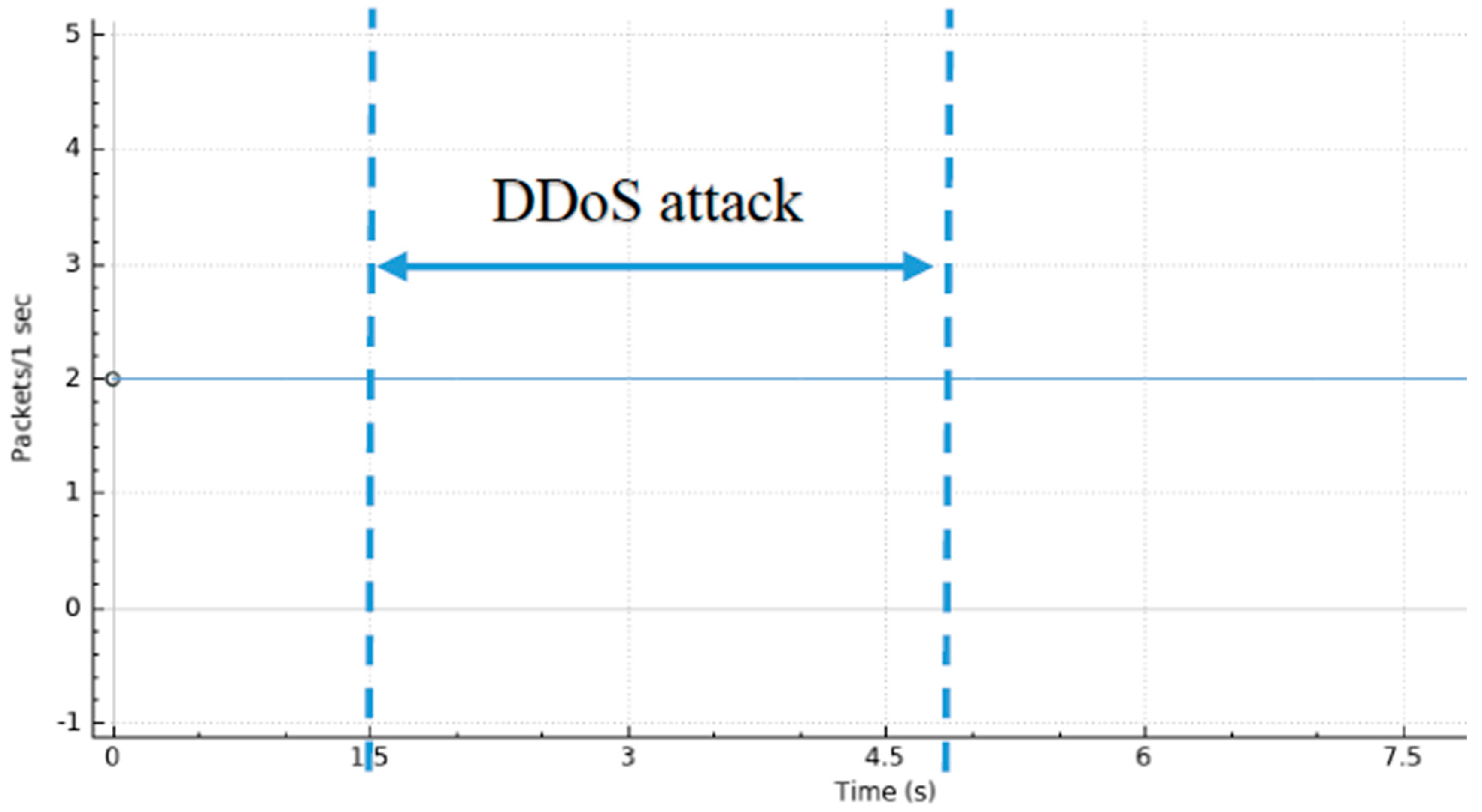 Information | Free Full-Text | SDN-Based Intrusion Detection System