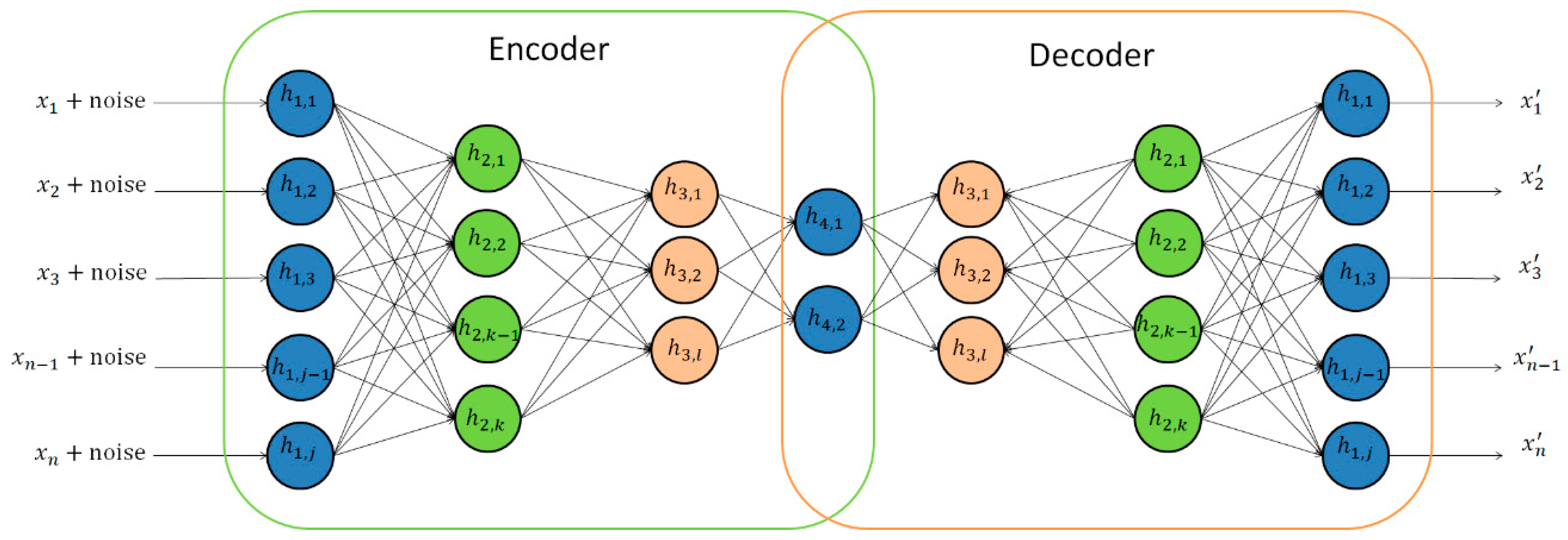 Information   Free Full-Text   A Survey of Deep Learning