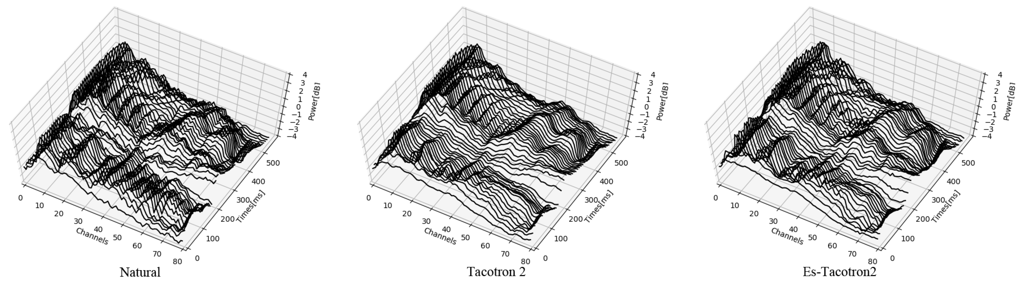 Information | Free Full-Text | Es-Tacotron2: Multi-Task Tacotron 2