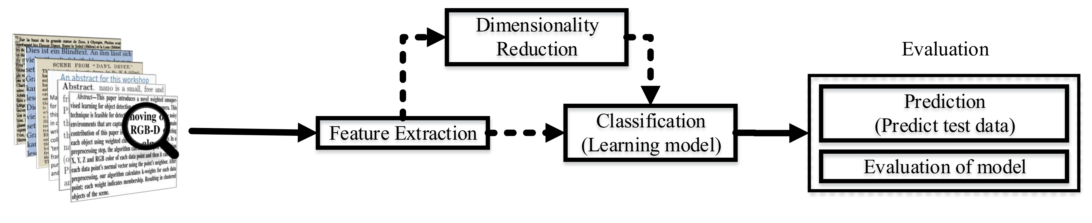 Information   Free Full-Text   Text Classification