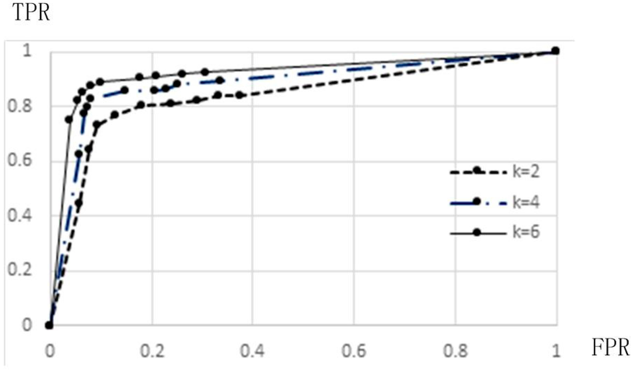 Information | Free Full-Text | P2P Botnet Detection Based on
