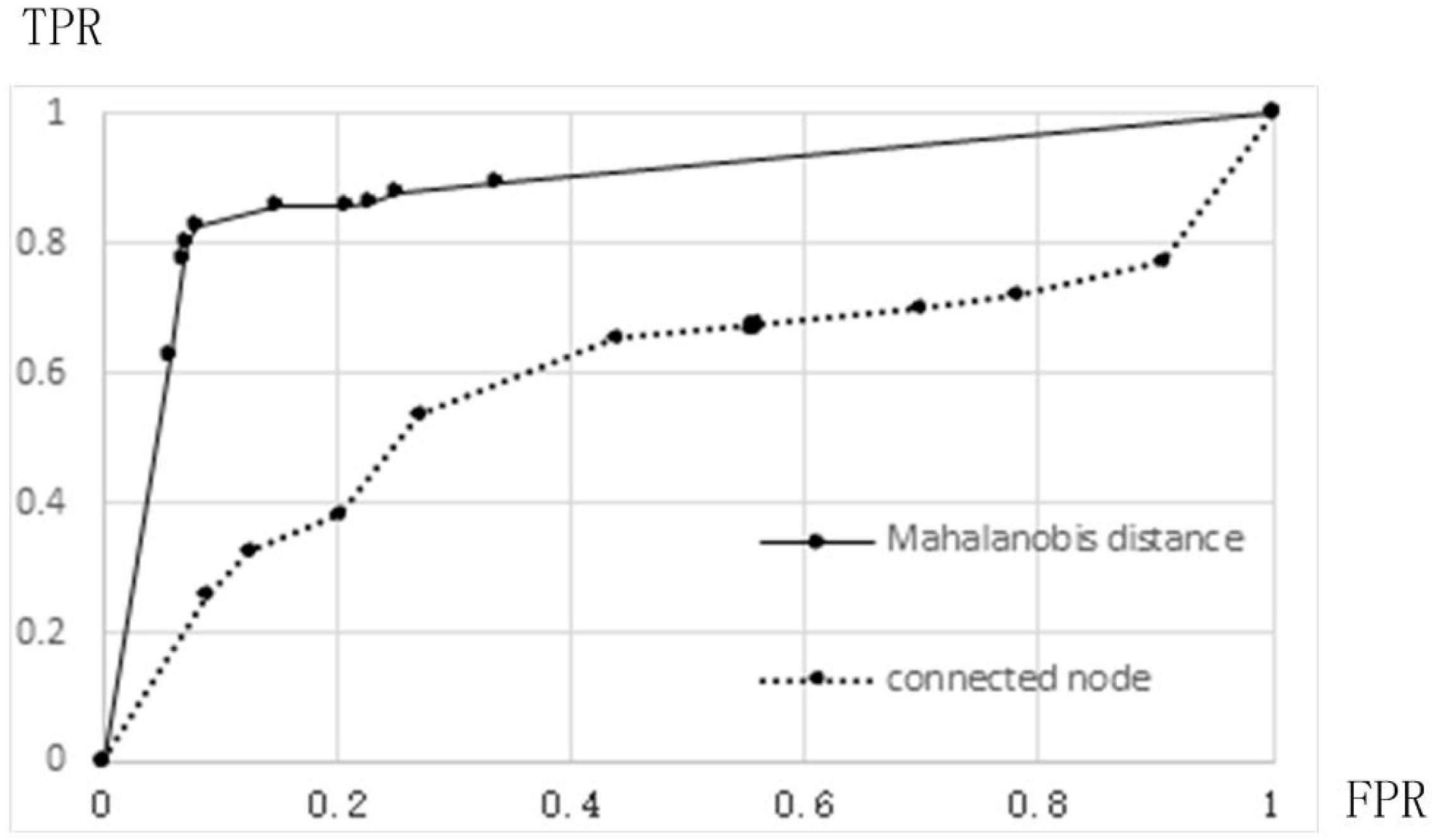 Information   Free Full-Text   P2P Botnet Detection Based on Nodes