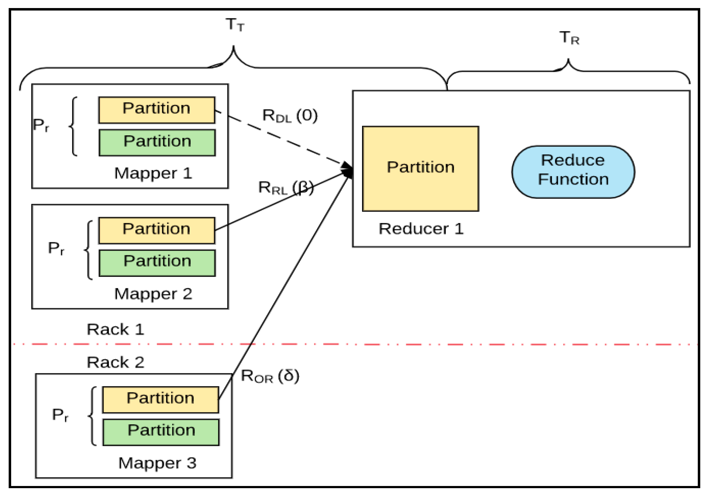Information | Free Full-Text | Hadoop Performance Analysis Model