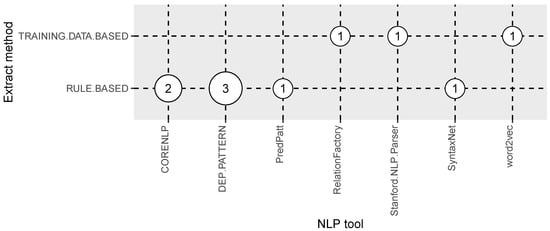Information | Special Issue : Natural Language Processing