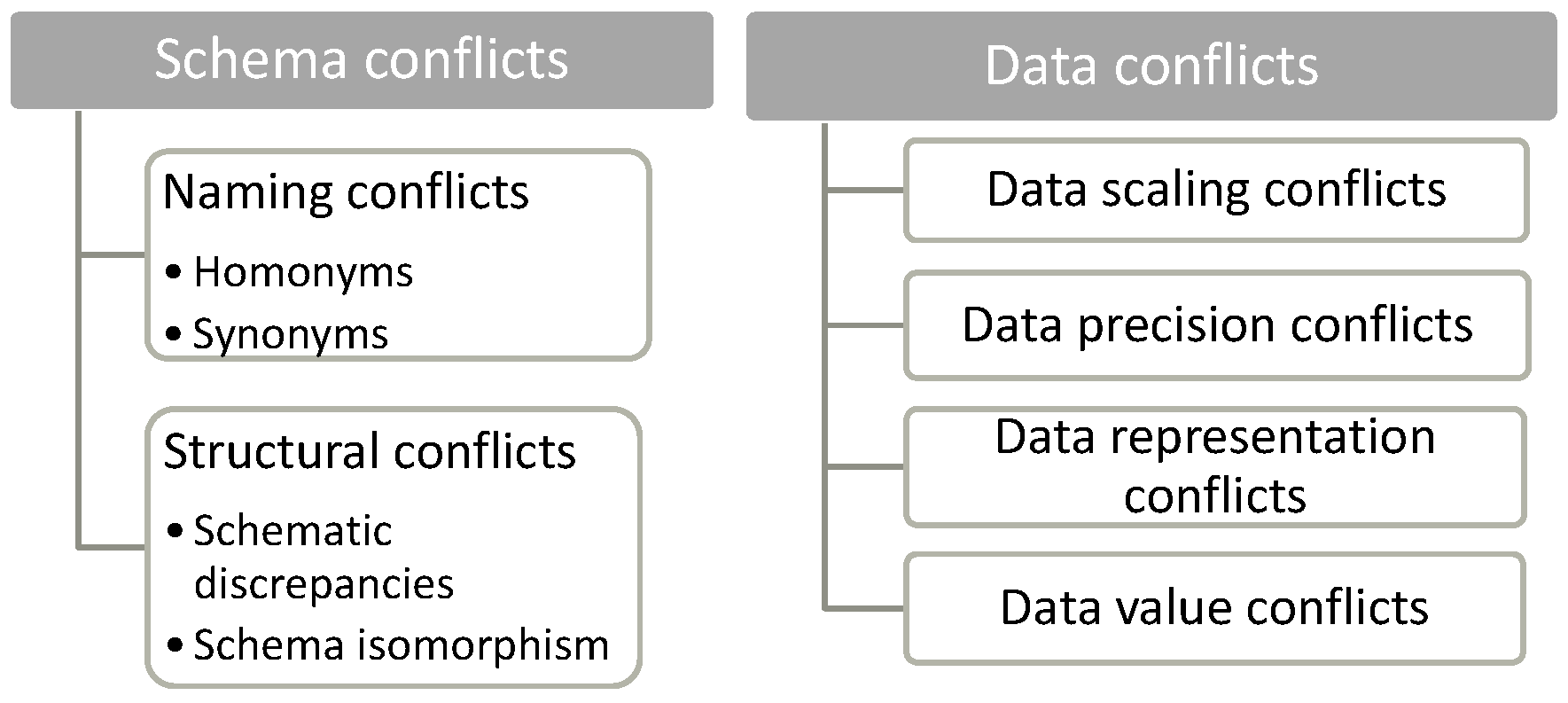 Information   Free Full-Text   Interoperability Conflicts in