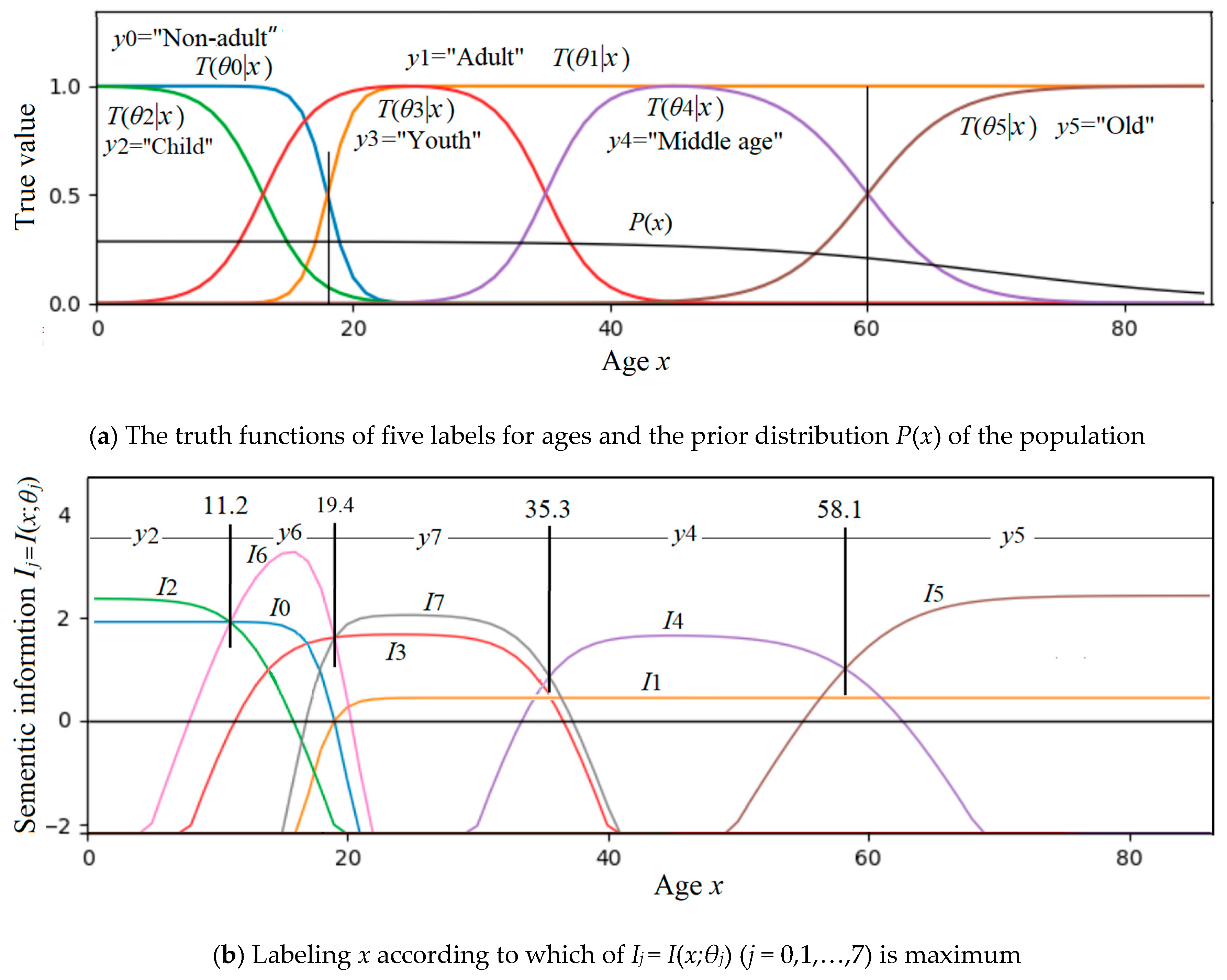 Information | Free Full-Text | Semantic Information G Theory