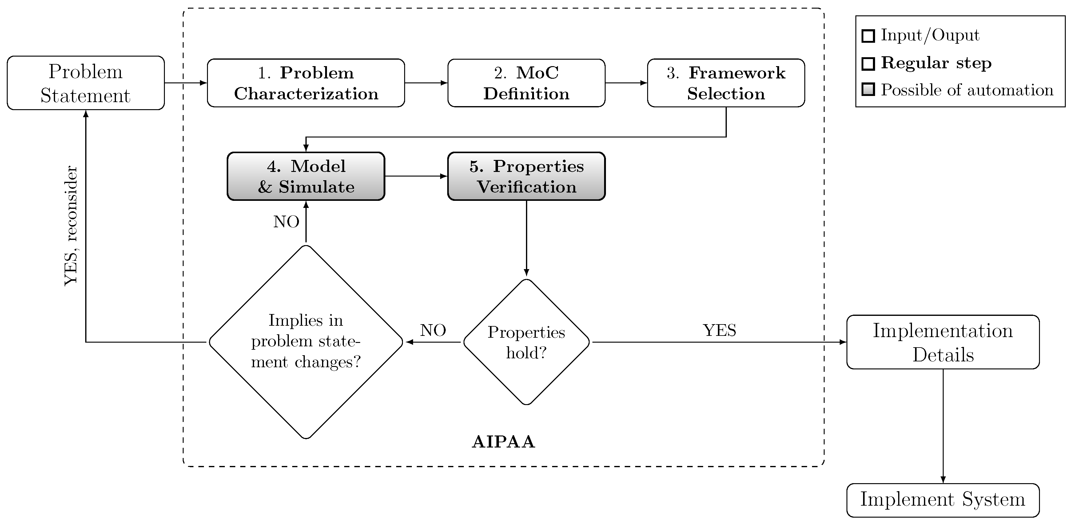 Information Free Full Text Analysis And Identification Of Possible Automation Approaches For Embedded Systems Design Flows Html