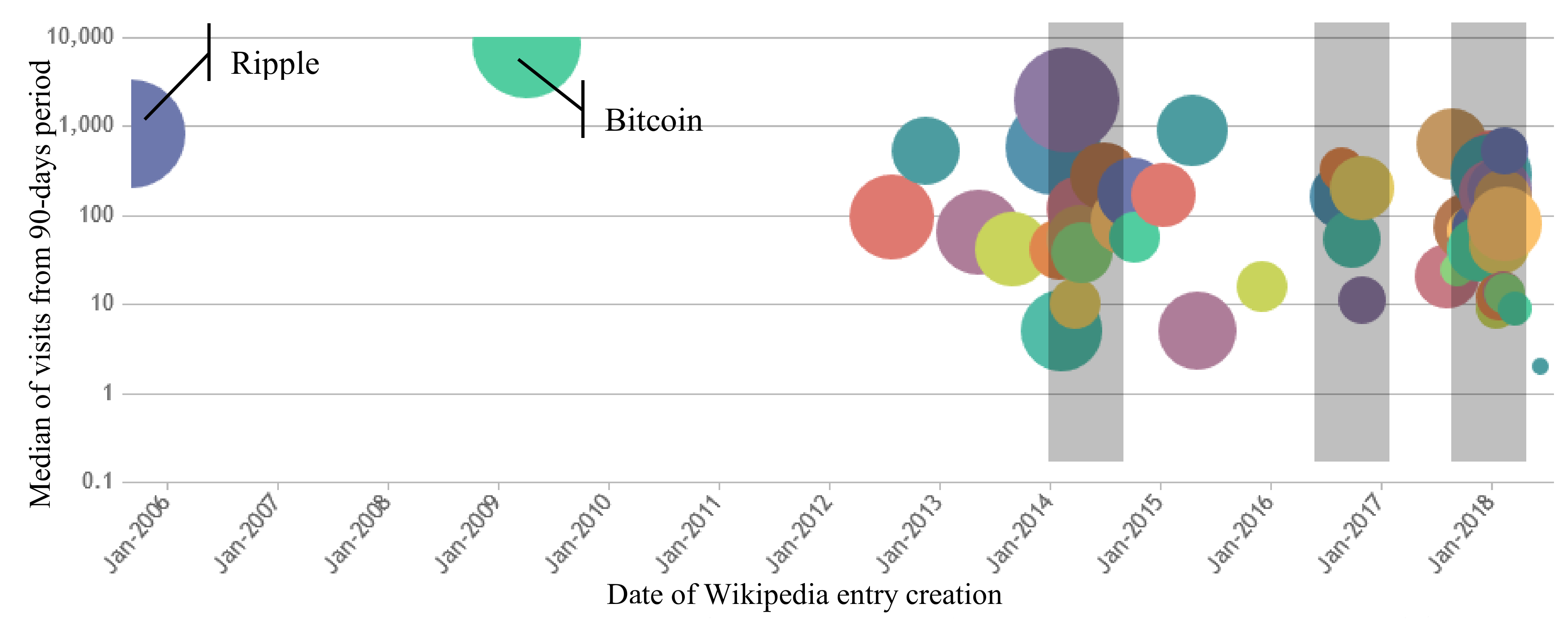 Information Free Full Text Cryptocurrencies Perception Using Wikipedia And Google Trends Html