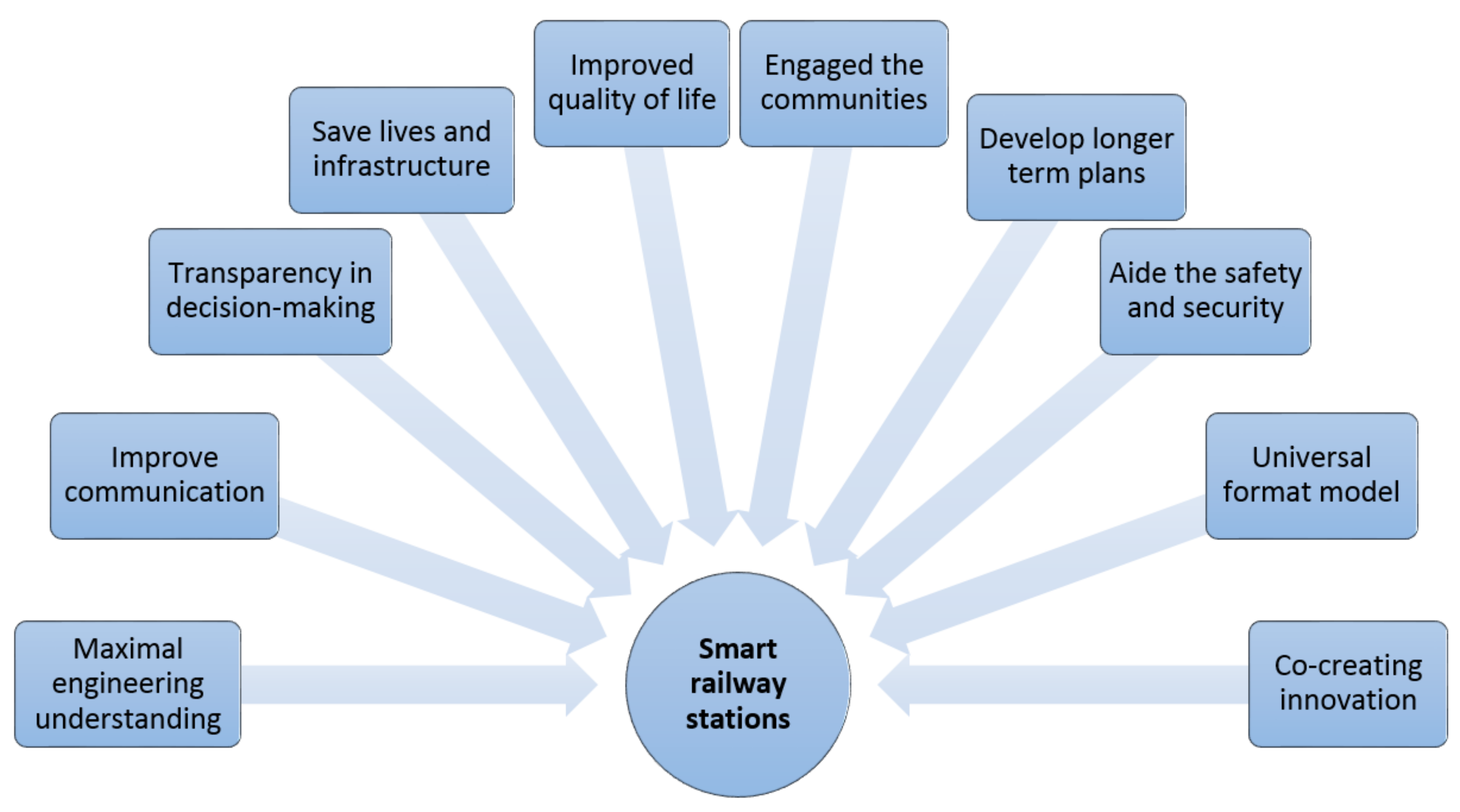 Infrastructures | Free Full-Text | Wireless Sensor Networks
