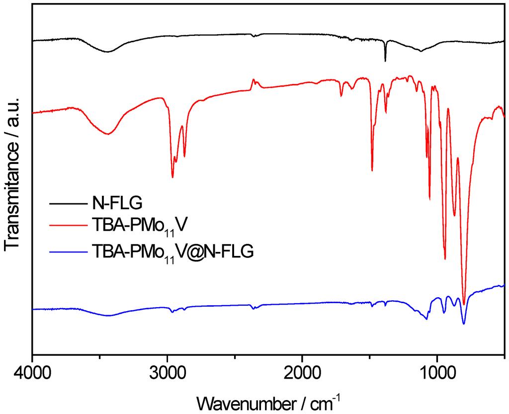 Inorganics Free Full Text Biomolecules Electrochemical Sensing Kawasaki S2a Wiring Diagram 03 00178 G001 1024